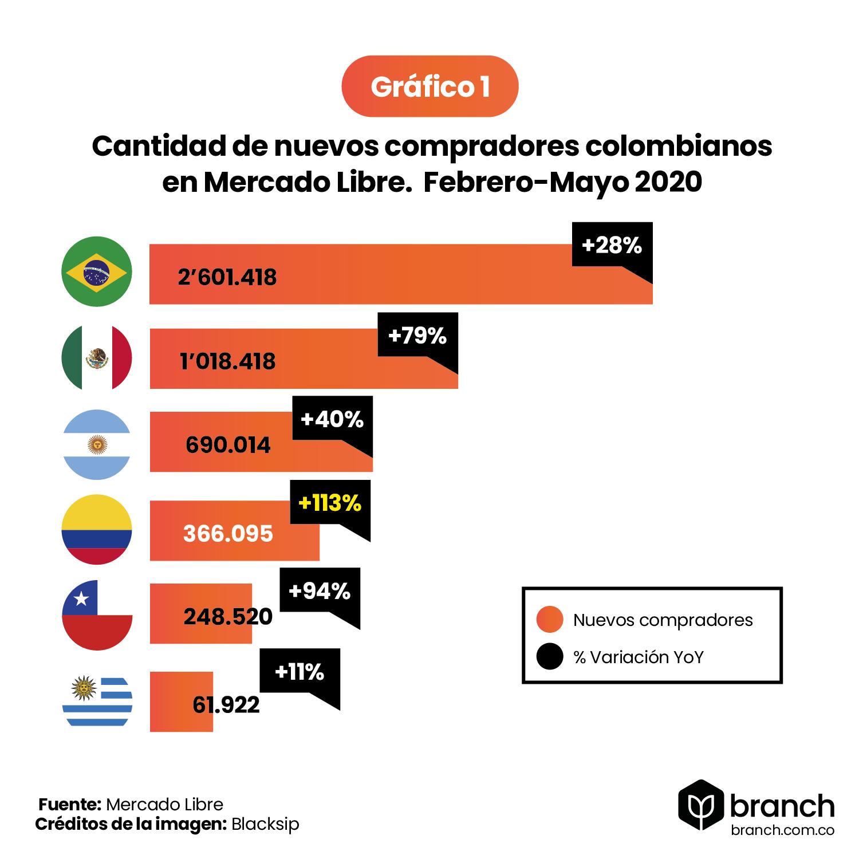 grafico-numero-de-nuevos-compradores-colombianos-mercado-libre
