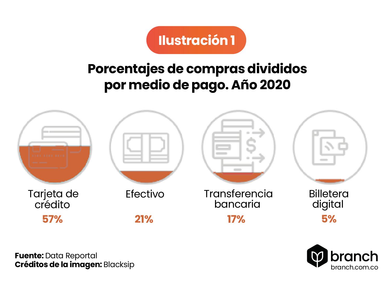 grafico-porcentajes-de-compras-divididos-por-medio-de-pago-2020