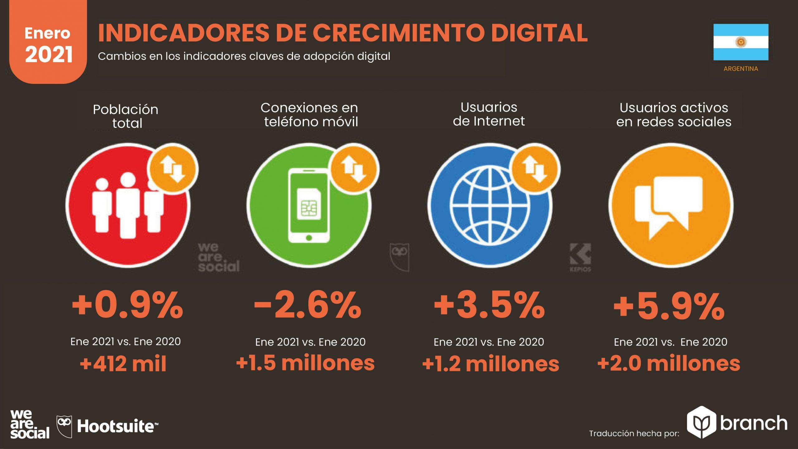grafico-crecimiento-digital-argentina-2020-2021