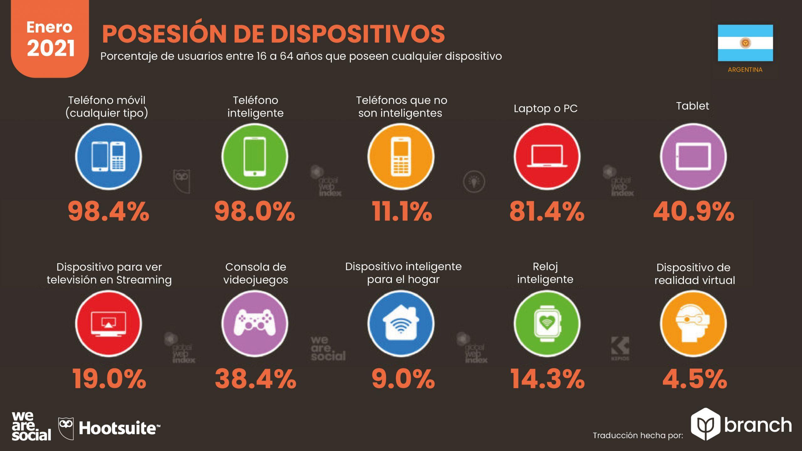 grafico-uso-de-dispositivos-moviles-argentina-2020-2021