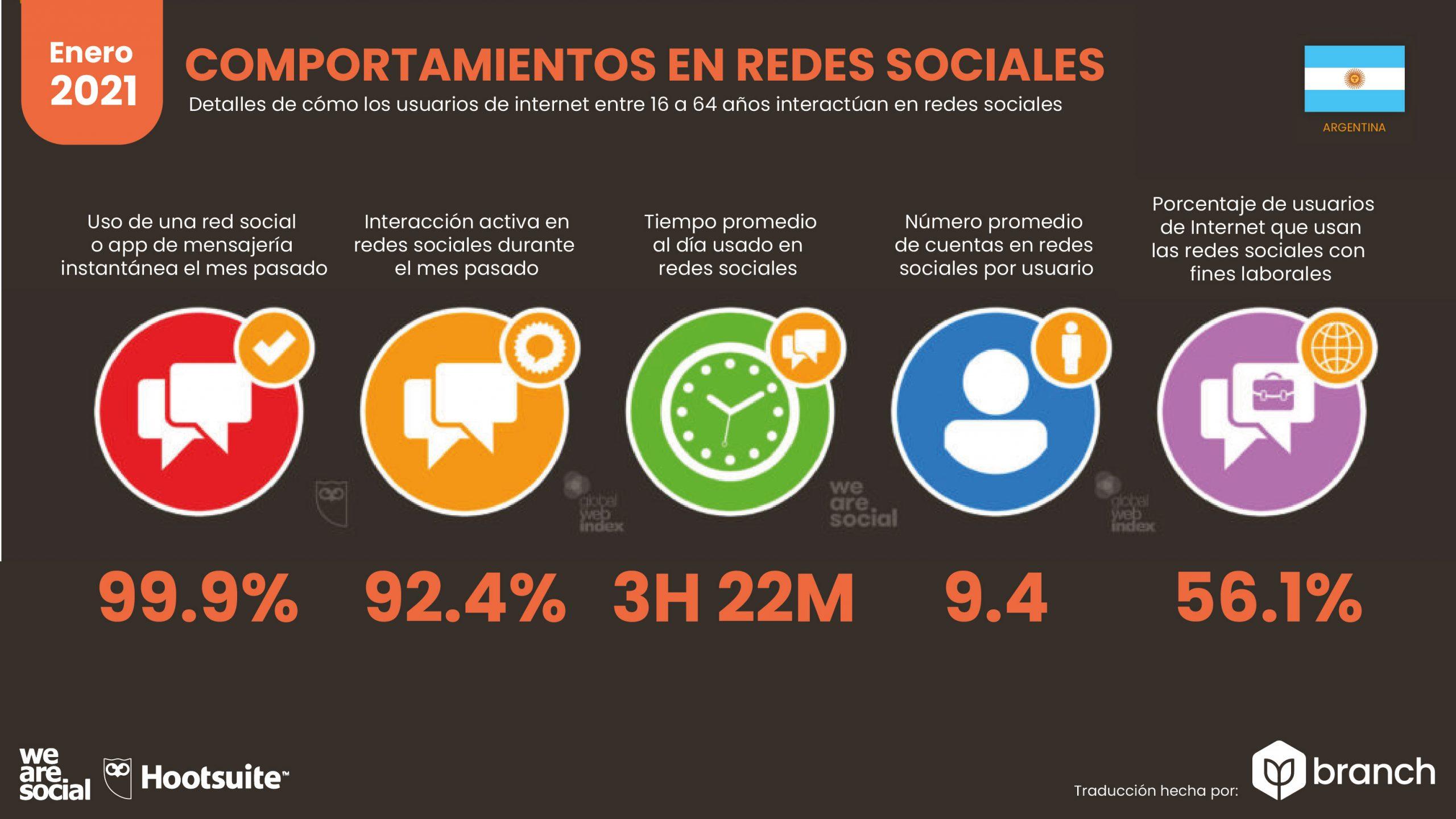 grafico-comportamiento-en-redes-sociales-argentina-2020-2021