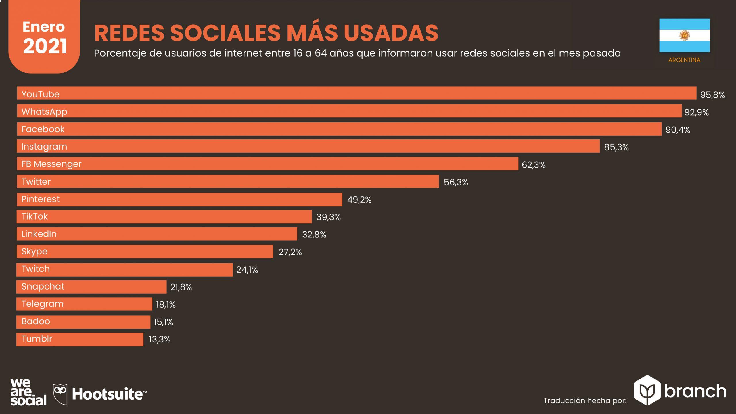 grafico-redes-sociales-mas-usadas-en-argentina-2020-2021