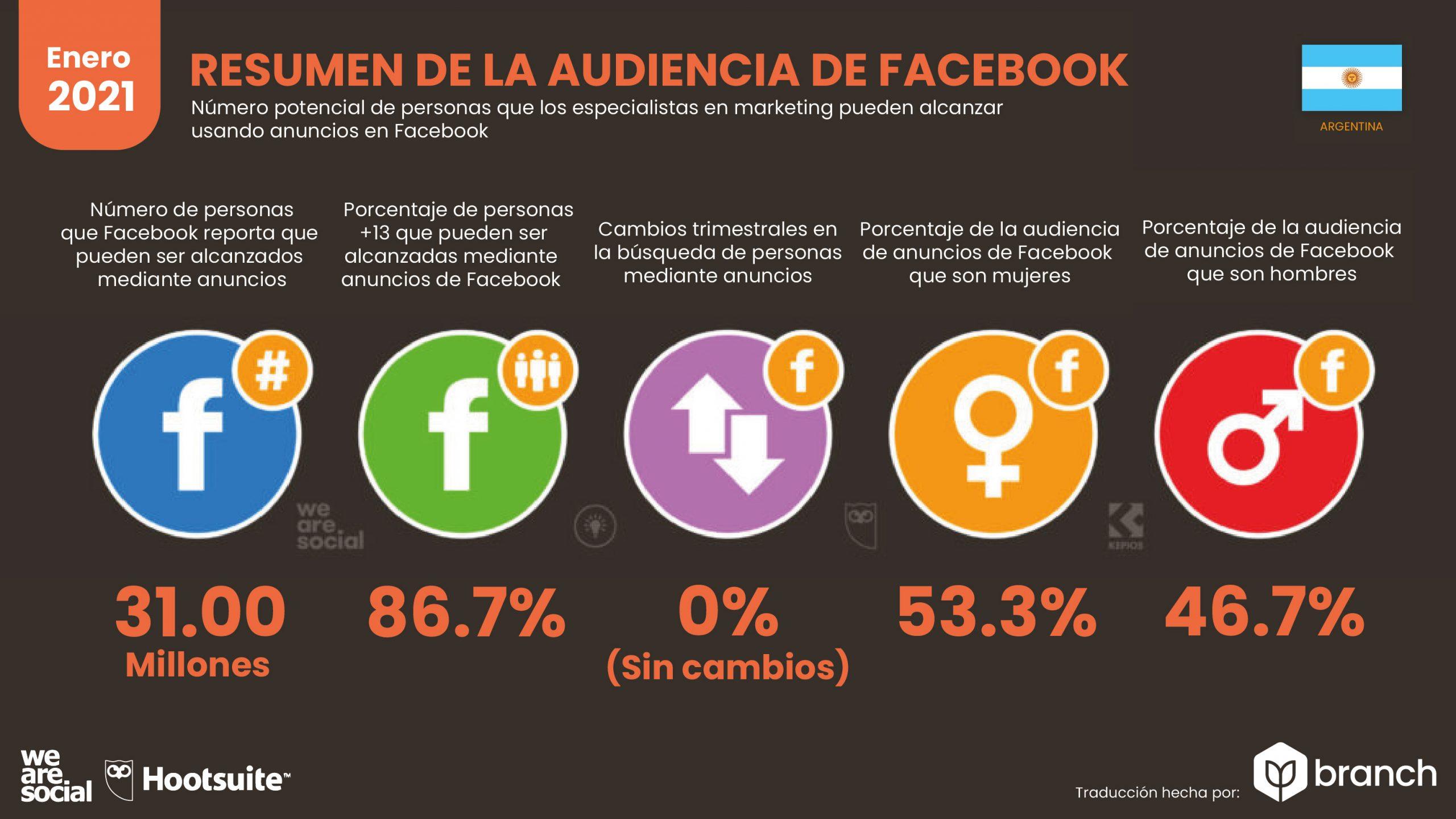 grafico-audiencia-de-facebook-en-argentina-2020-2021