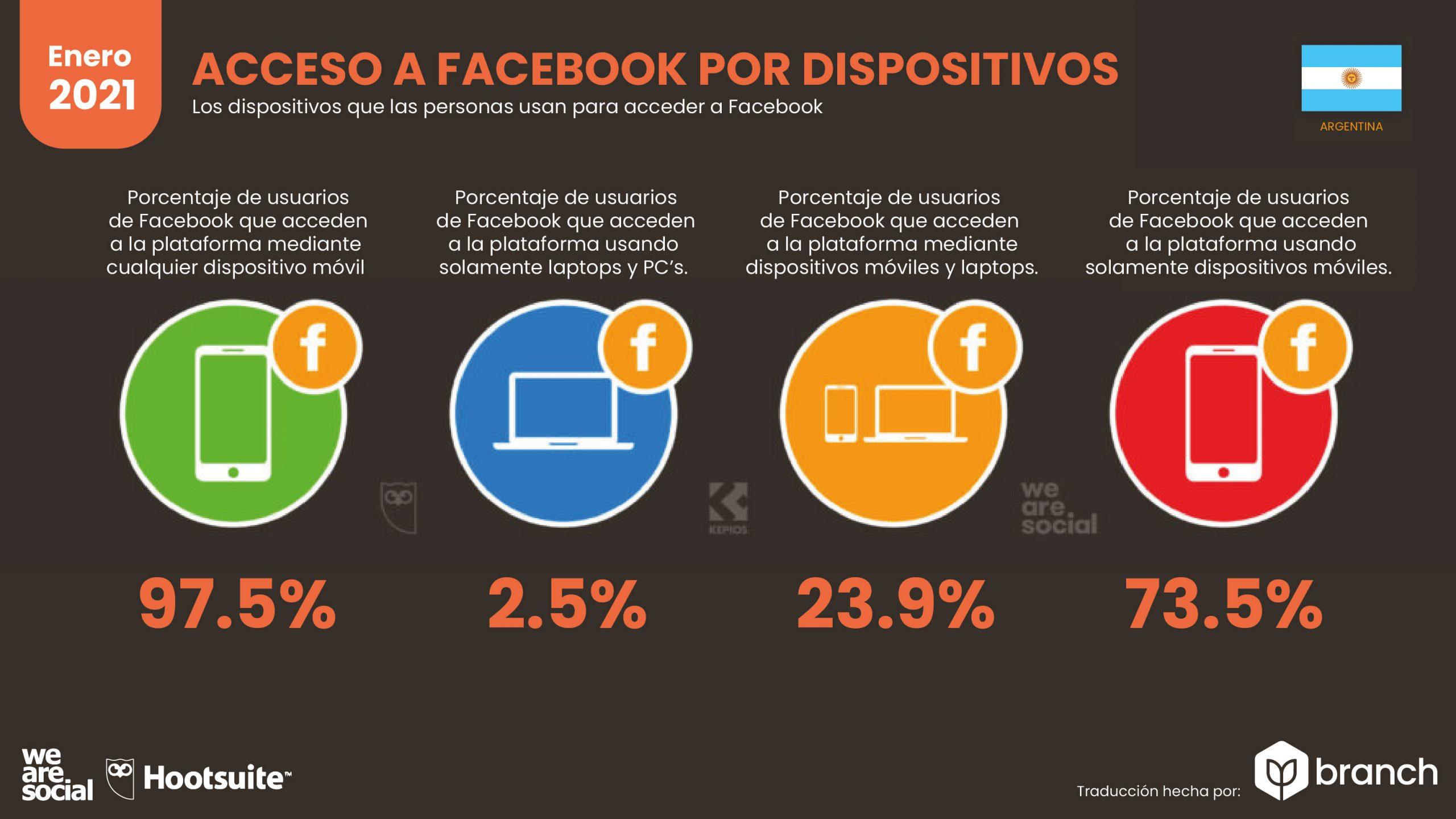 grafico-acceso-a-facebook-por-dispositivos-argentina-2020-2021