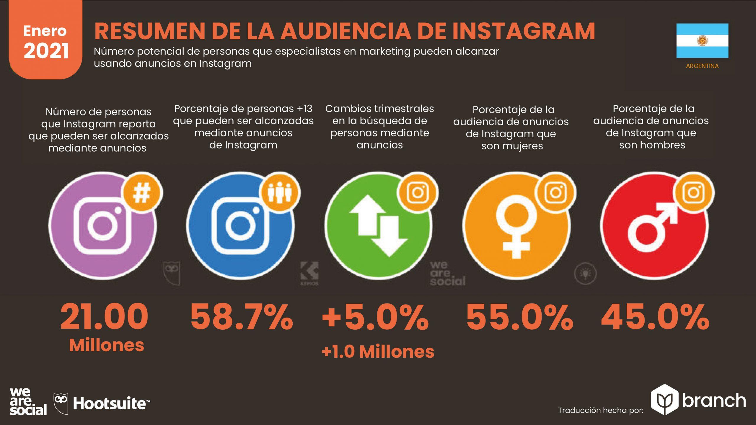 grafico-audiencia-de-instagram-en-argentina-2020-2021