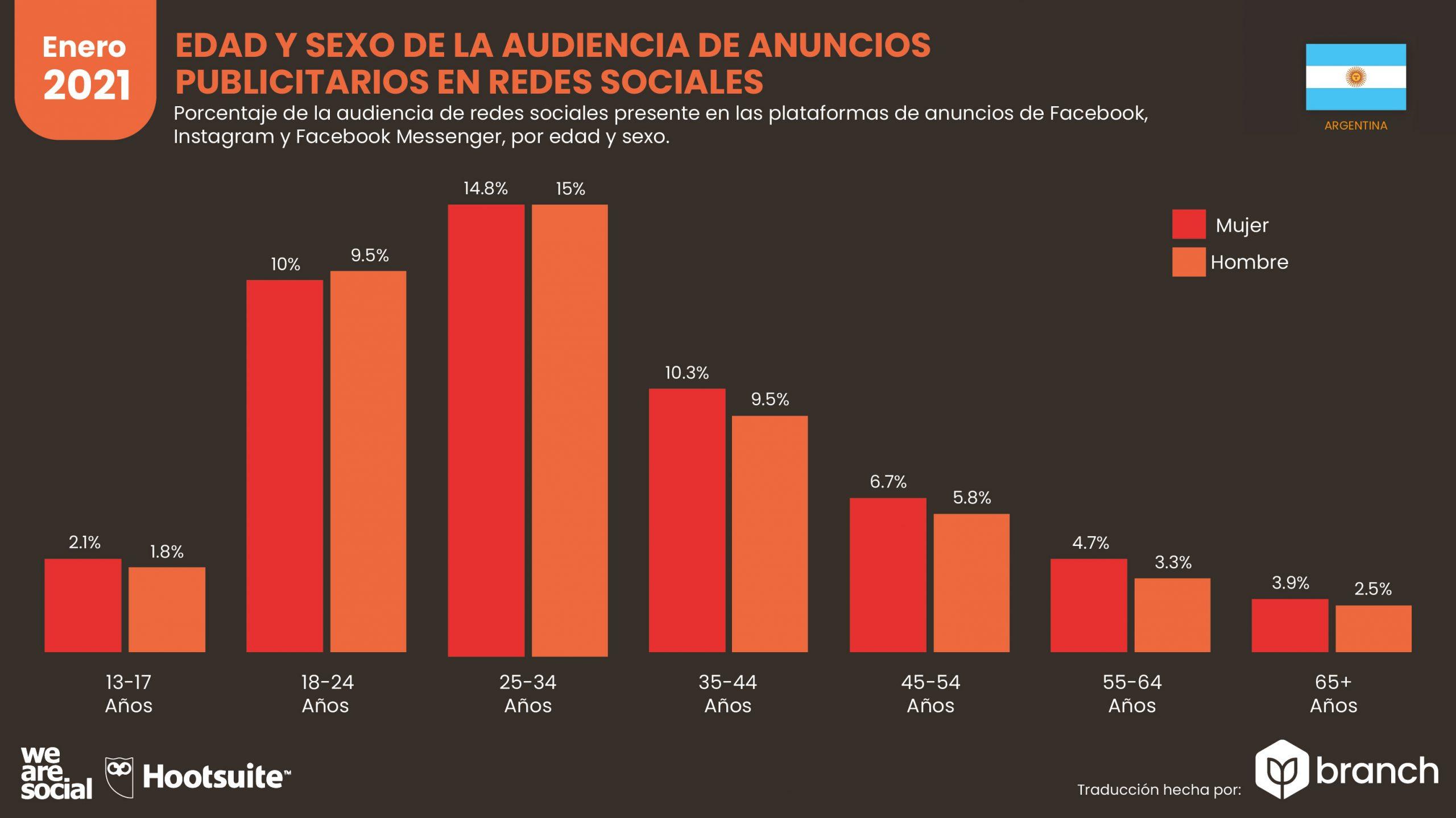 grafico-edad-y-sexo-de-la-audiencia-de-anuncios-publicitarios-argentina-2020-2021