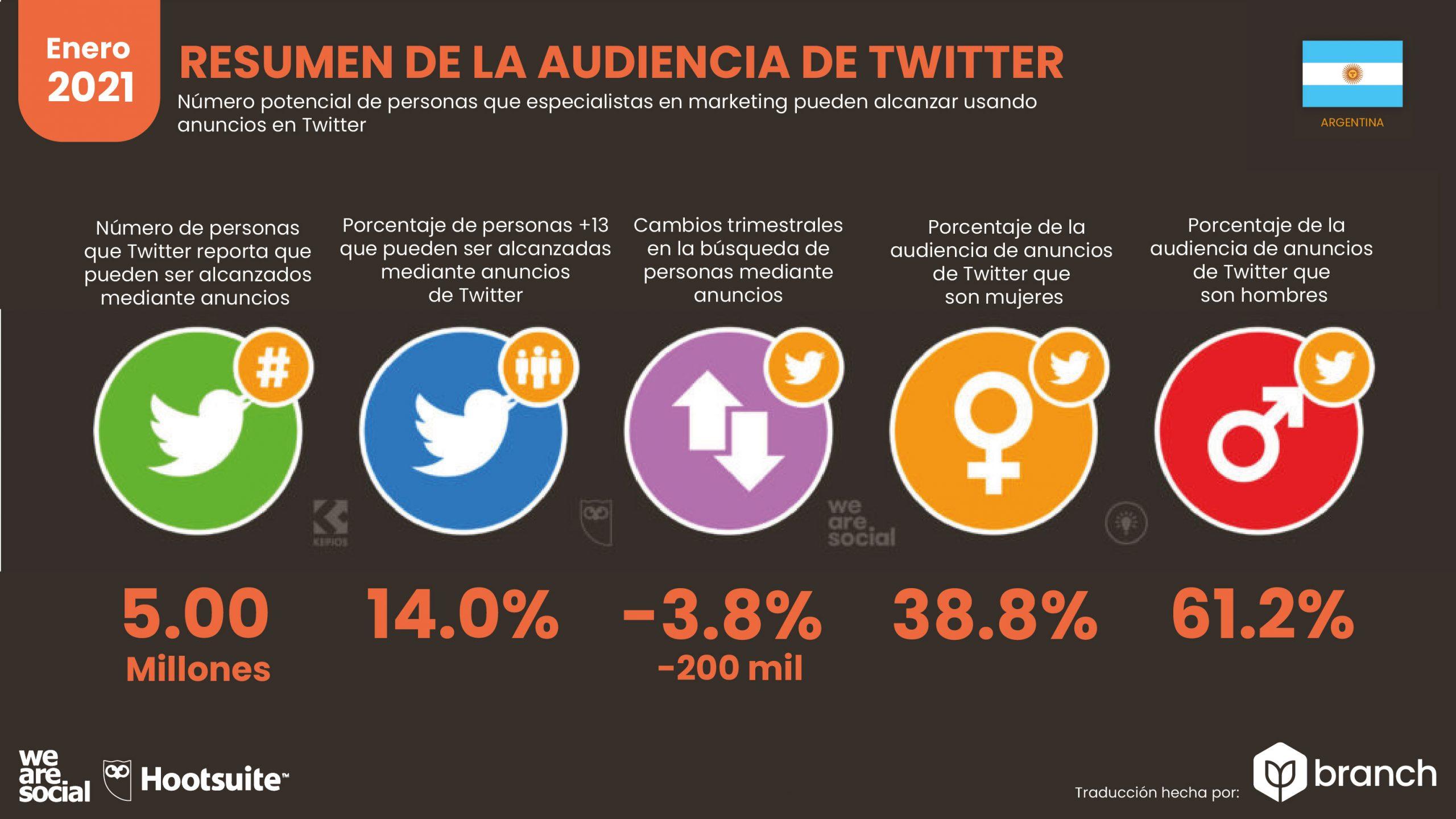 grafico-audiencia-de-twitter-en-argentina-2020-2021