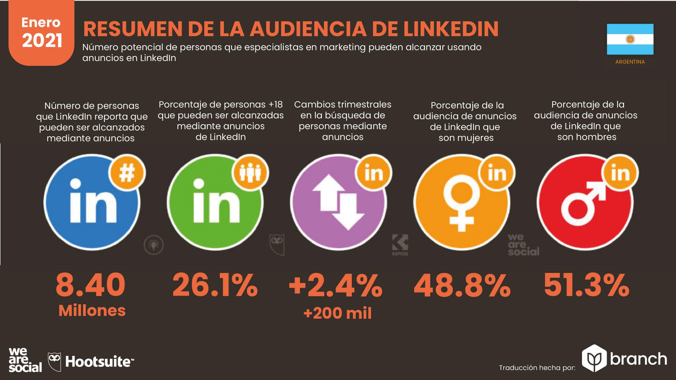 grafico-audiencia-de-LinkedIn-en-argentina-2020-2021