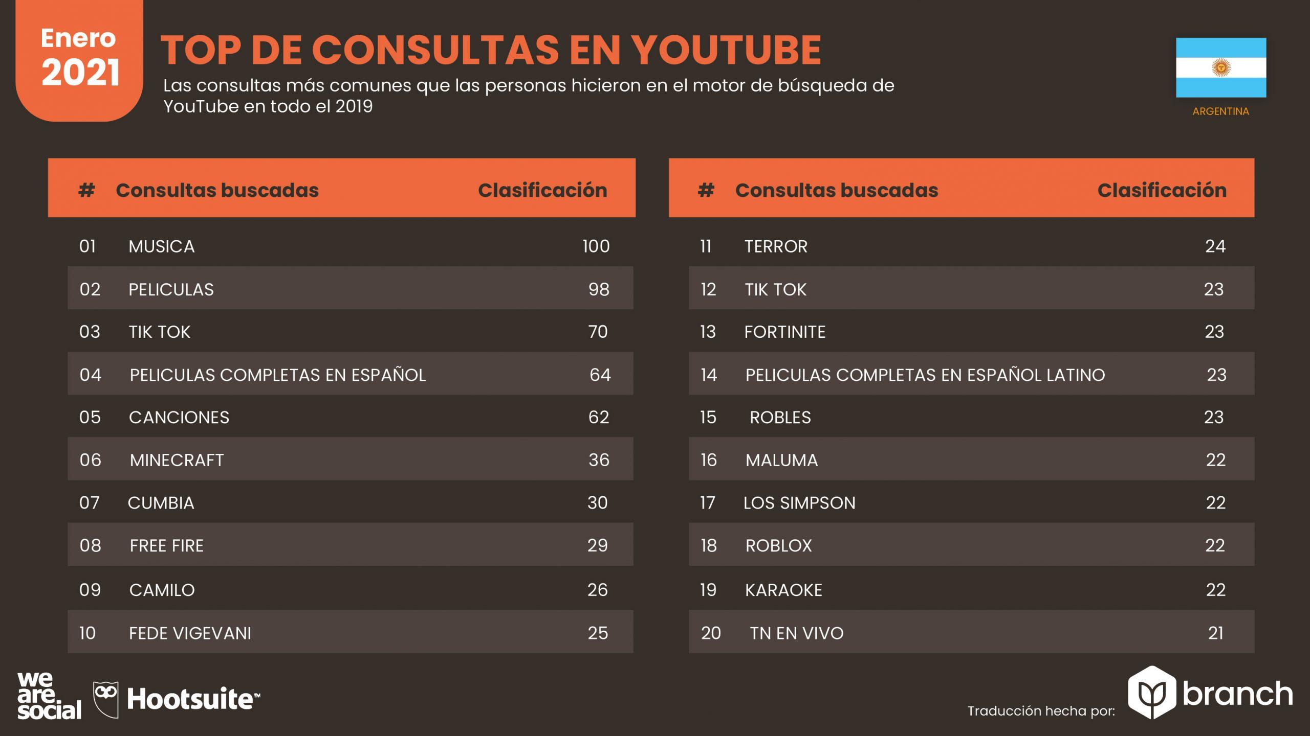 grafico-top-de-consultas-en-youtube-argentina-2020-2021