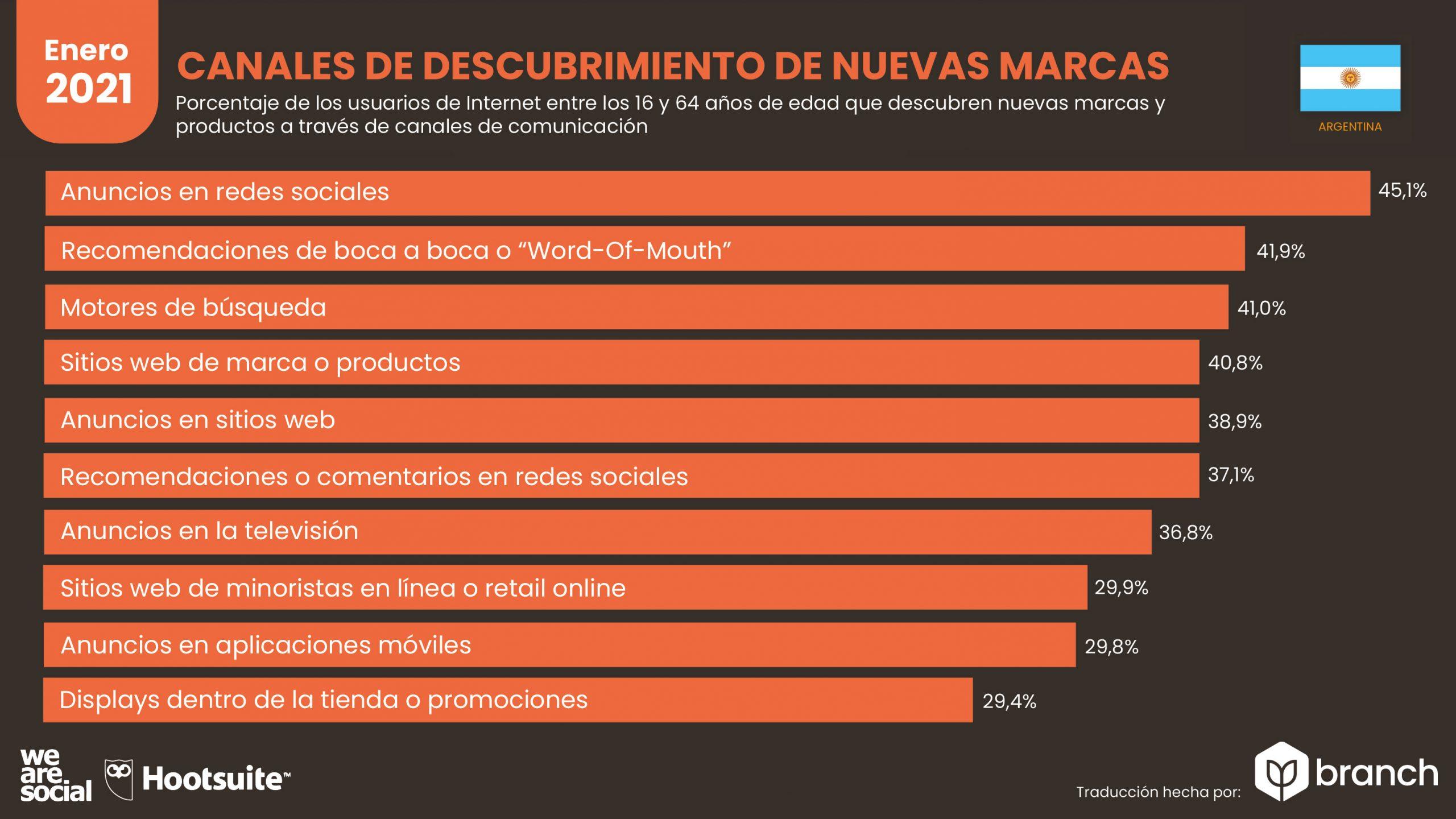 grafico-canales-usados-para-descubrir-nuevas-marcas-argentina-2020-2021