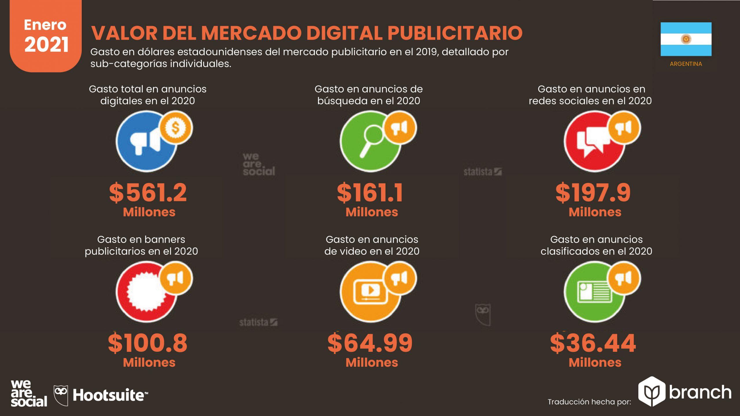 grafico-valor-del-mercado-de-publicidad-digital-argentina-2020-2021