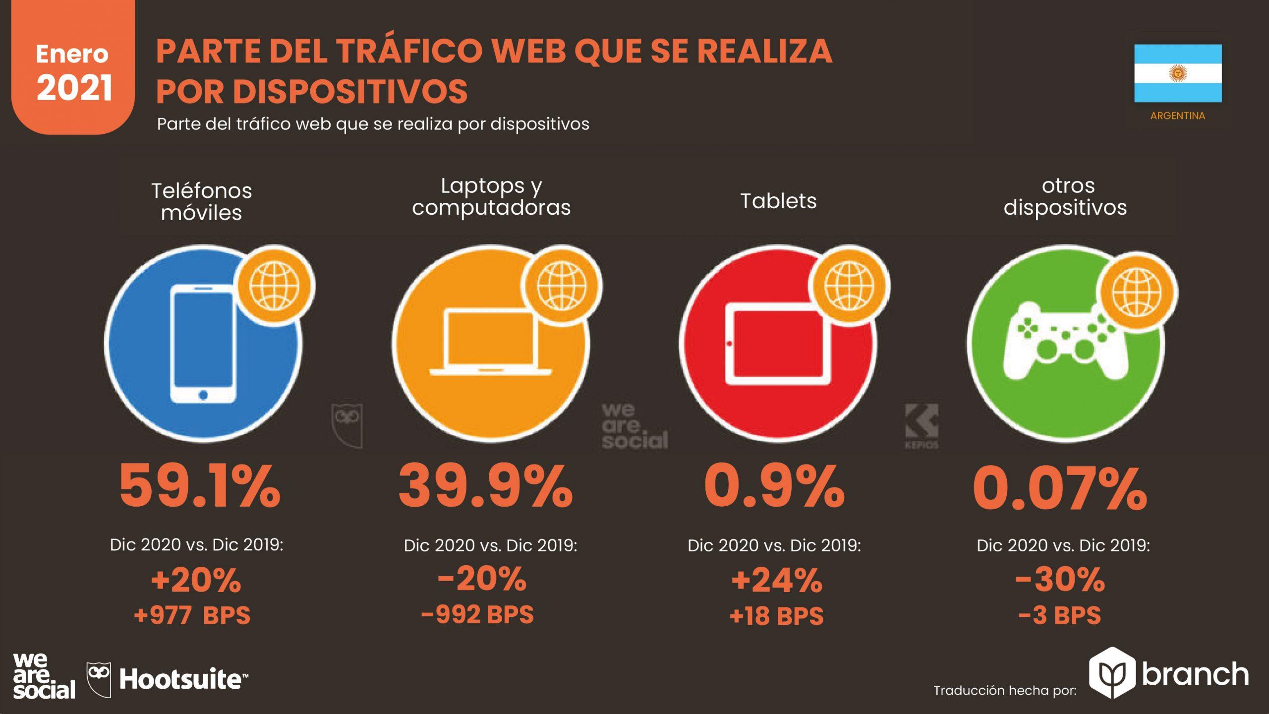grafico-trafico-web-por-dispositivos-argentina-2020-2021