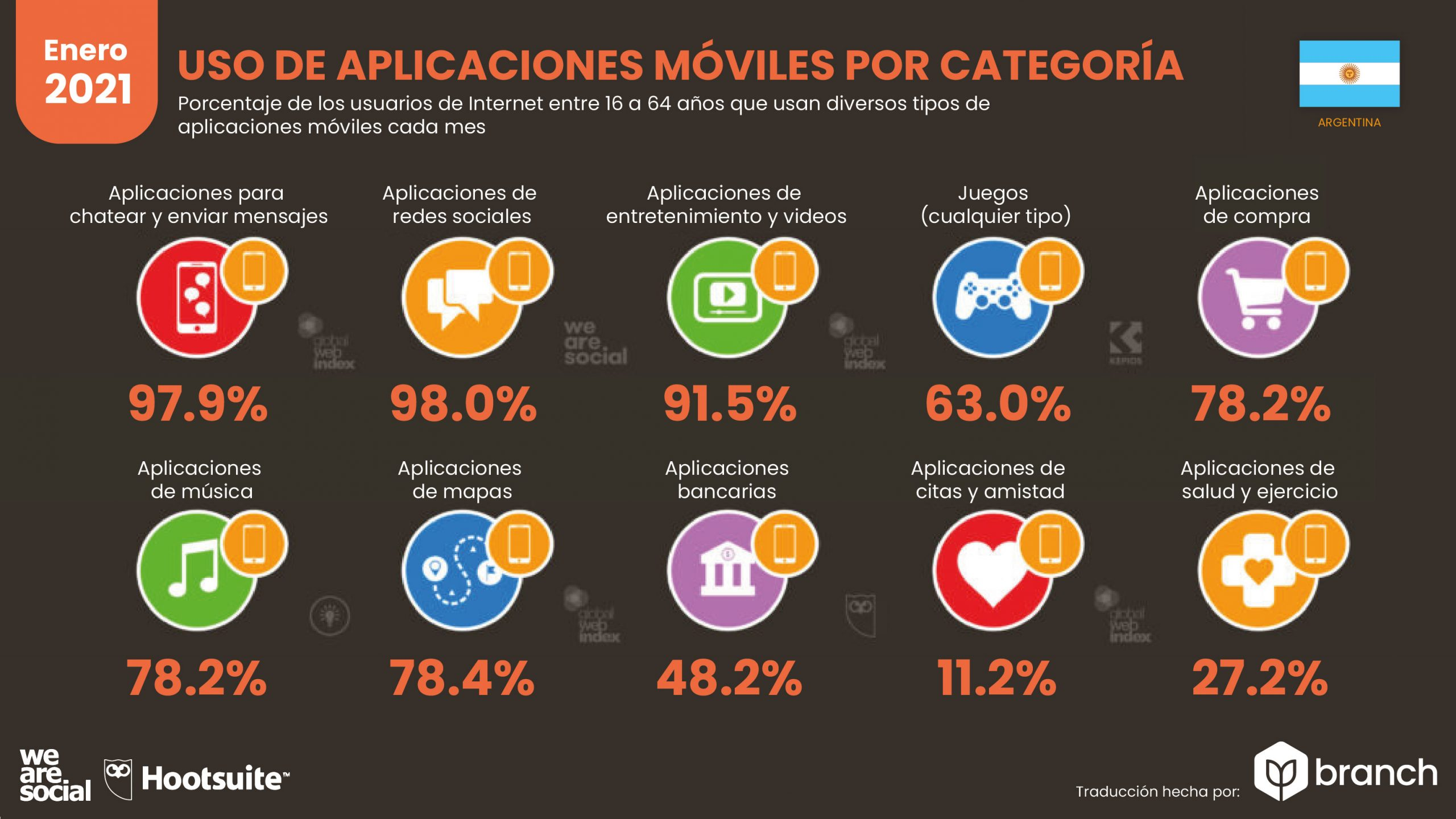 grafico-uso-de-aplicaciones-organizadas-por-categoria-argentina-2020-2021