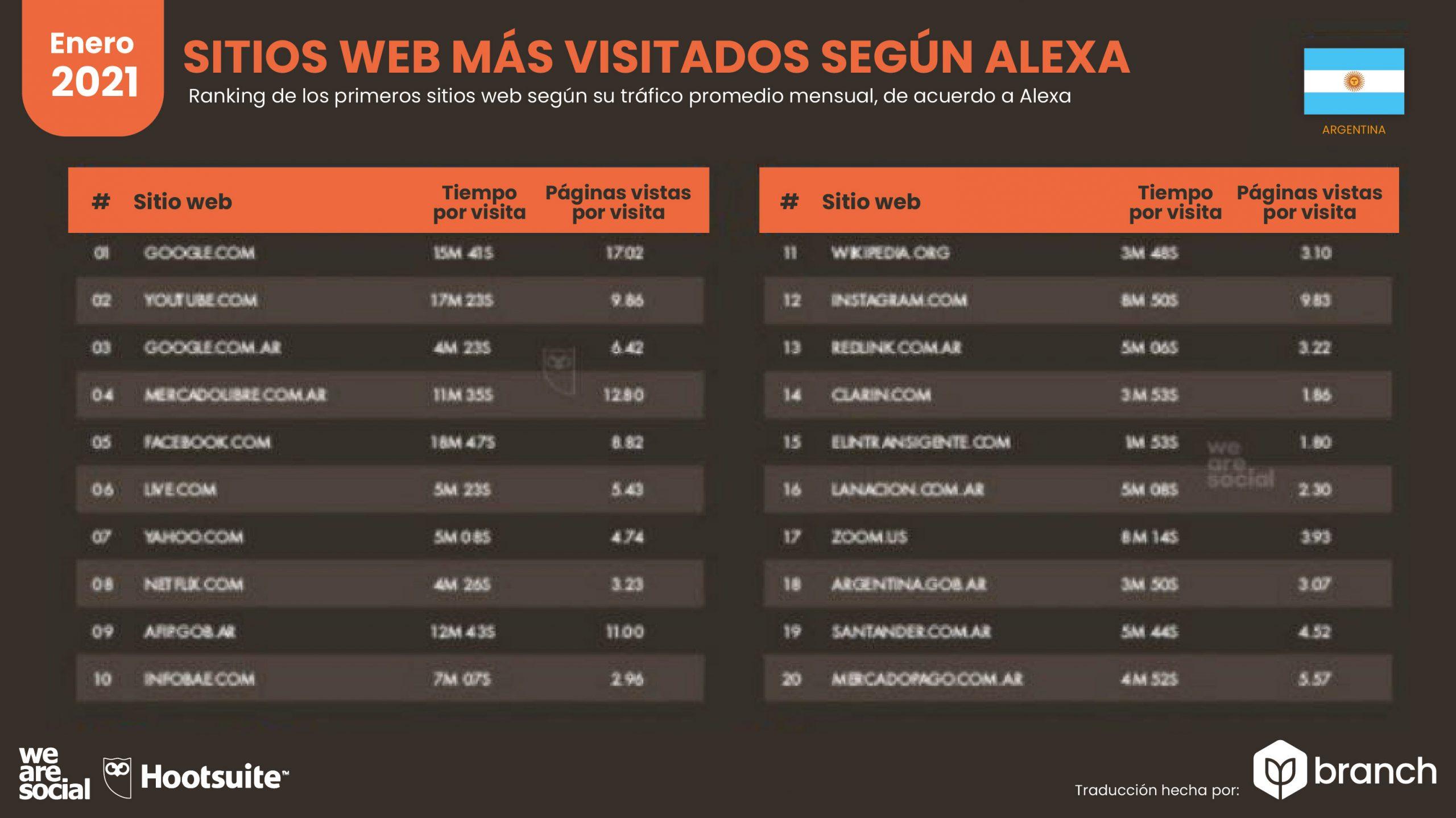 grafico-paginas-web-mas-visitadas-alexa-argentina-2020-2021