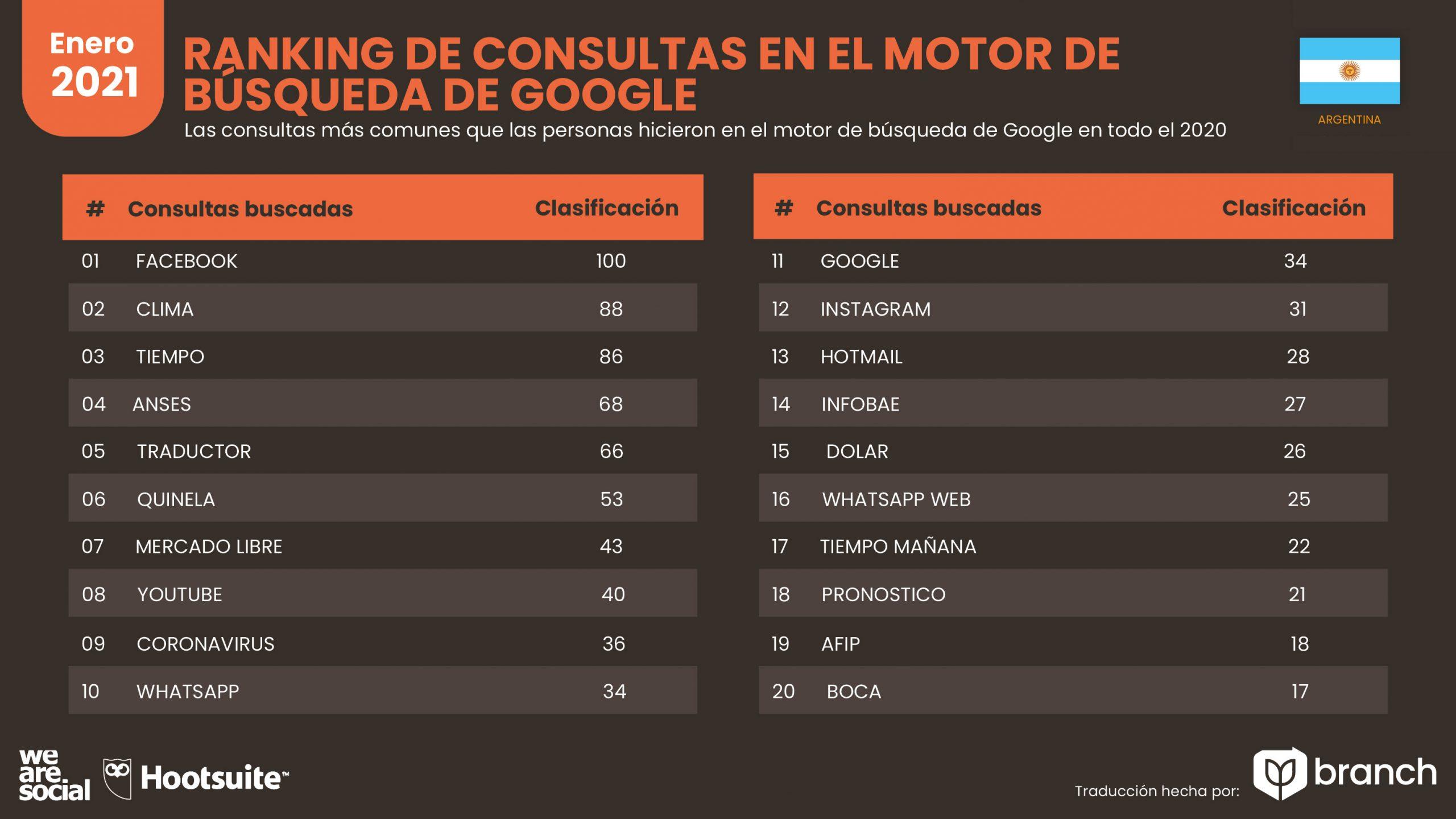grafico-palabras-mas-buscadas-en-google-argentina-2020-2021