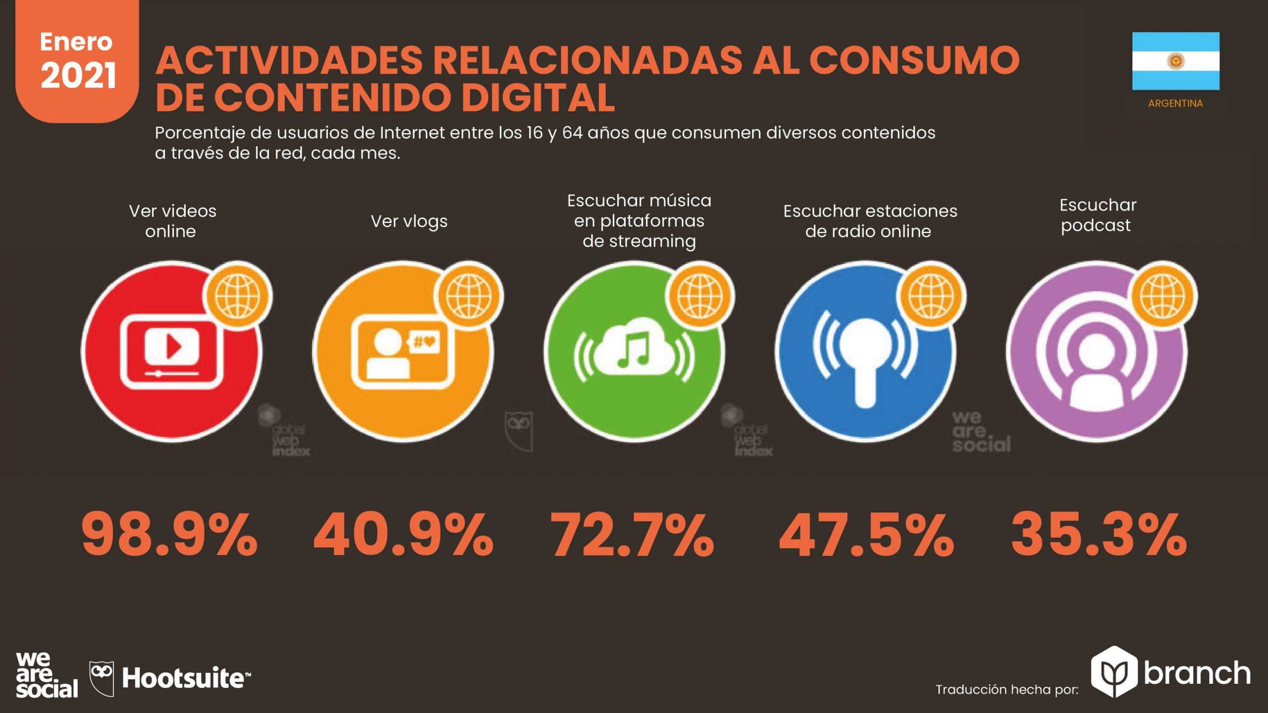 grafico-actividades-relacionadas-al-consumo-de-contenido-digital-argentina-2020-2021