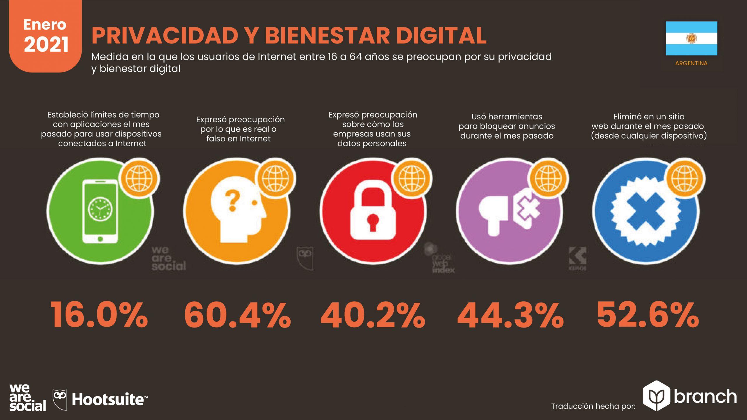 grafico-privacidad-y-bienestar-digital-argentina-2020-2021