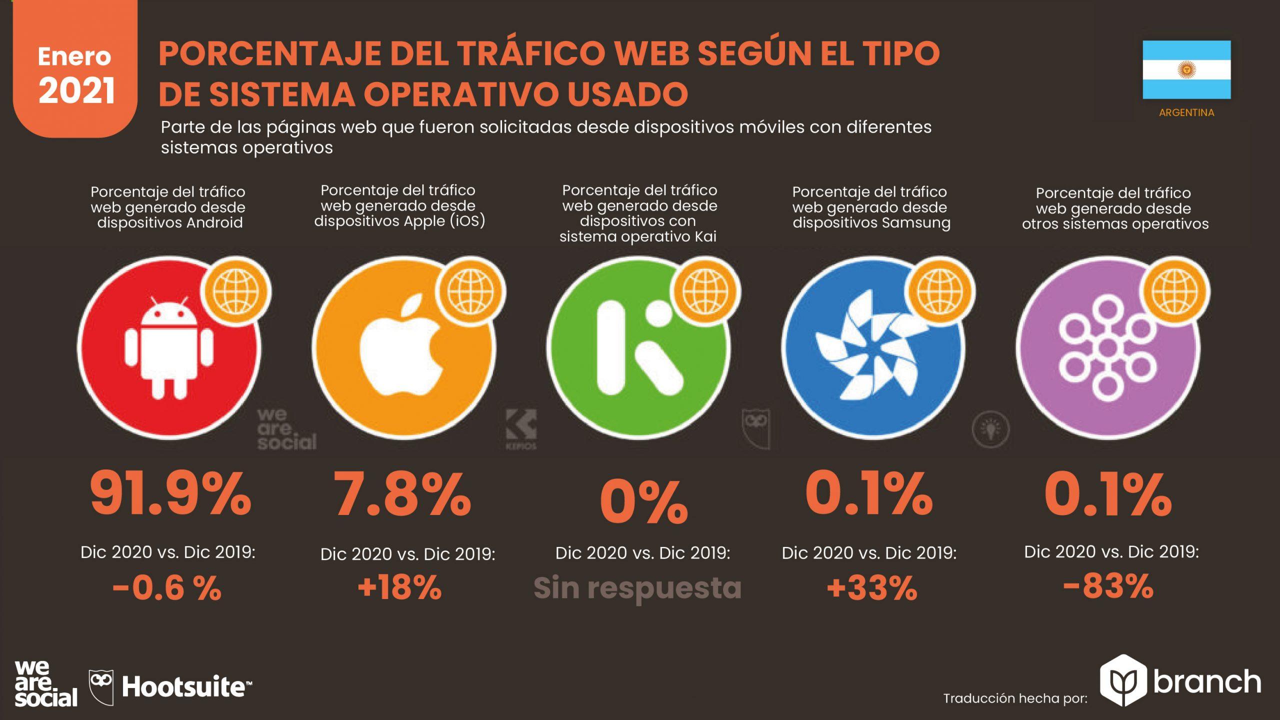 grafico-trafico-web-por-sistema-operativo-argentina-2020-2021