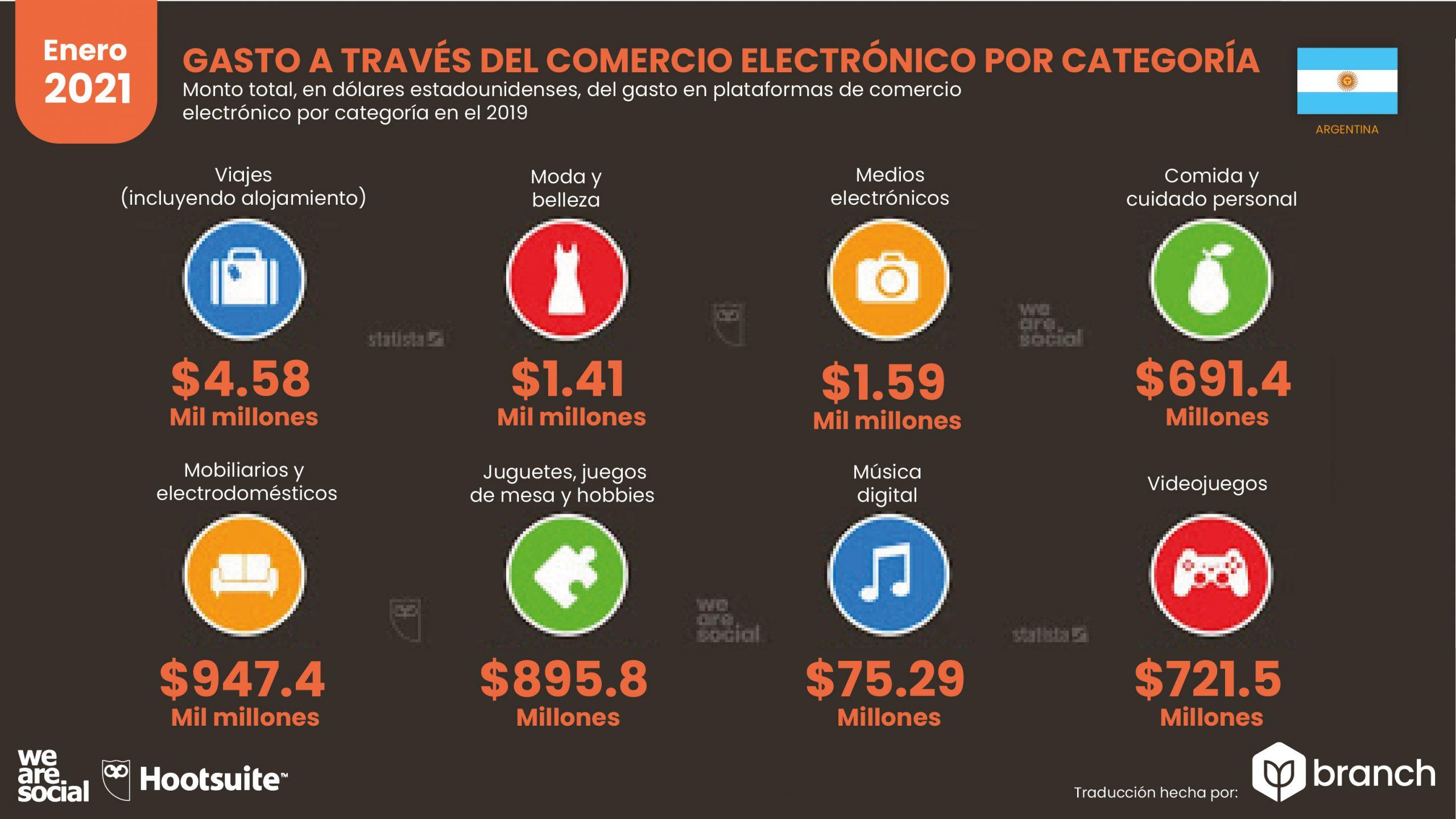 grafico-gastos-en-compras-ecommerce-argentina-2020-2021