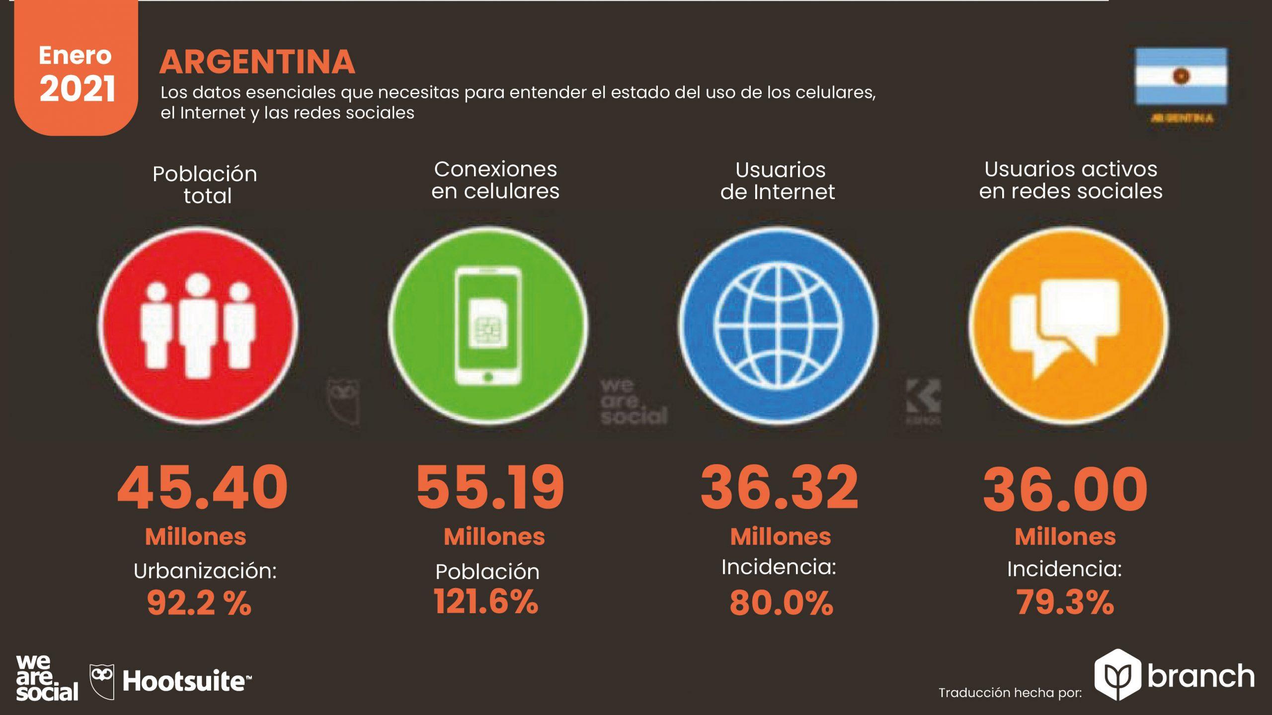 grafico-situacion-digital-argentina-2020-2021