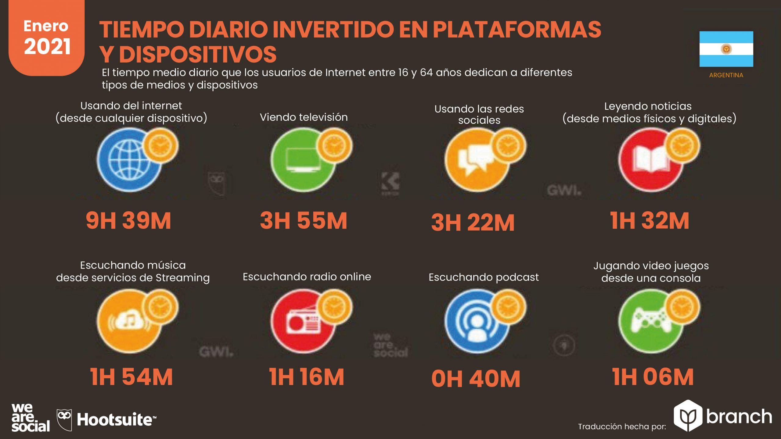 grafico-tiempo-invertido-en-plataformas-por-dispositivo-argentina-2020-2021