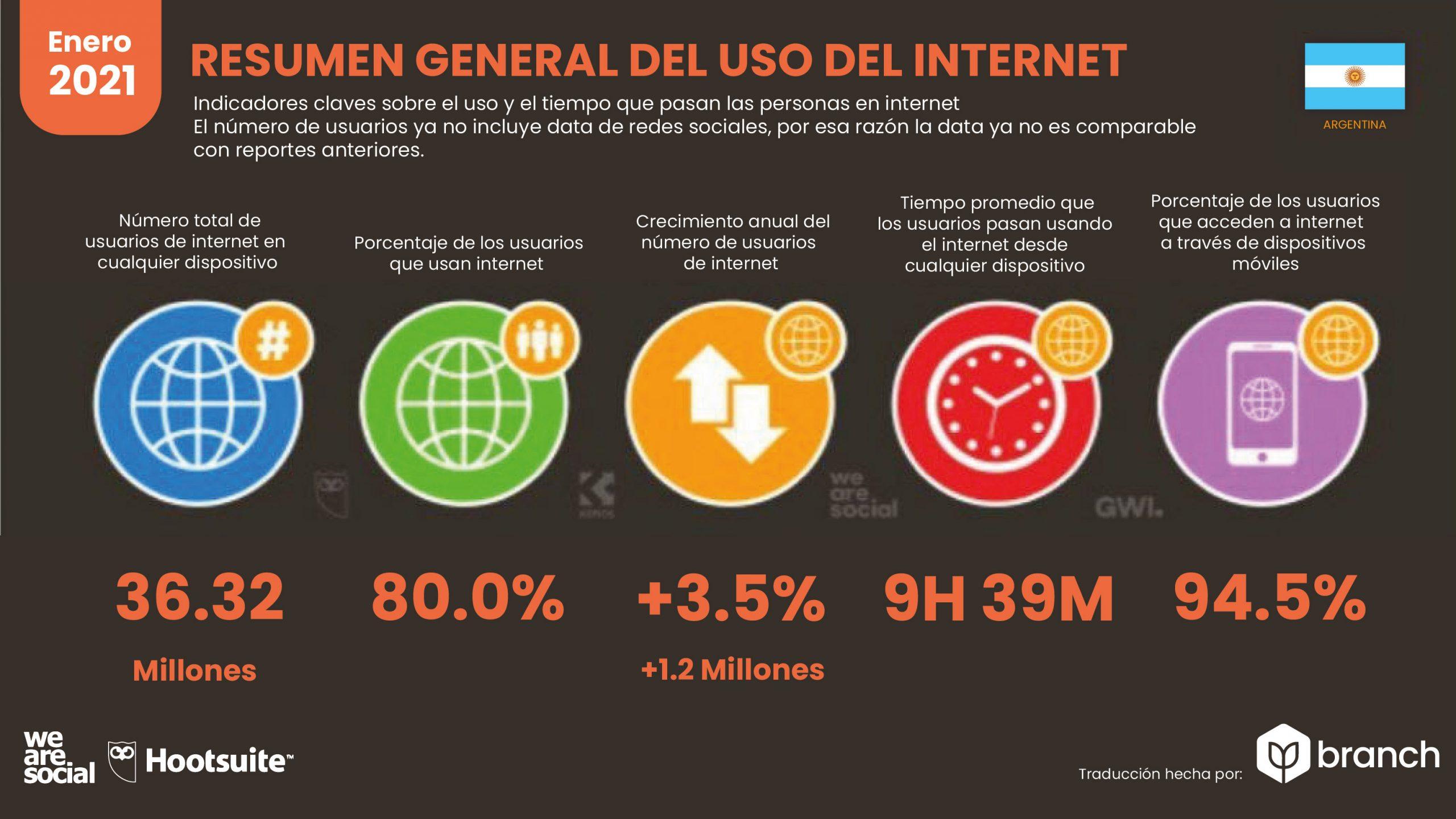 grafico-resumen.general-del-uso-de-internet-en-argentina-2020-2021
