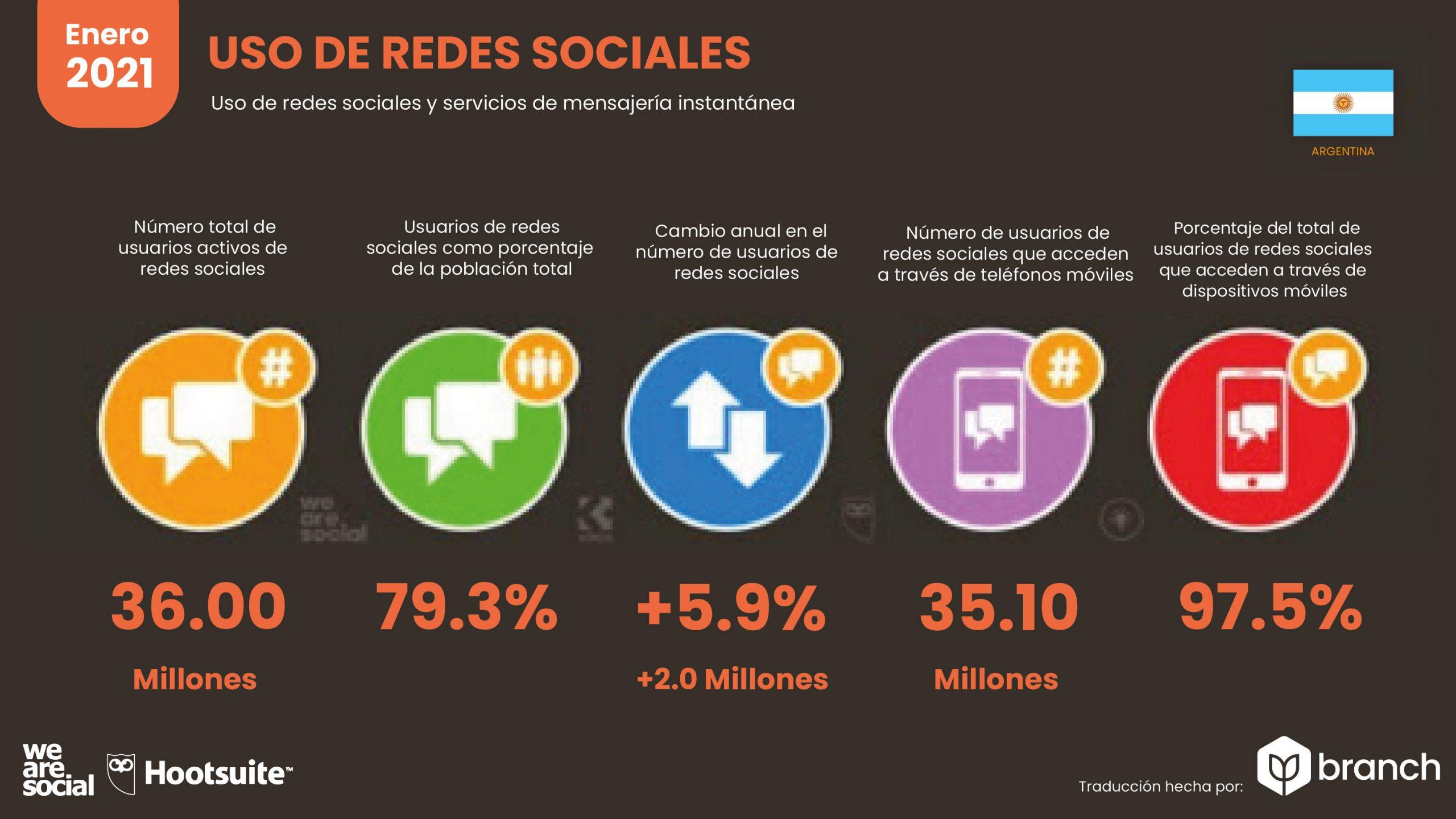 grafico-uso-de-redes-sociales-argentina-2020-2021