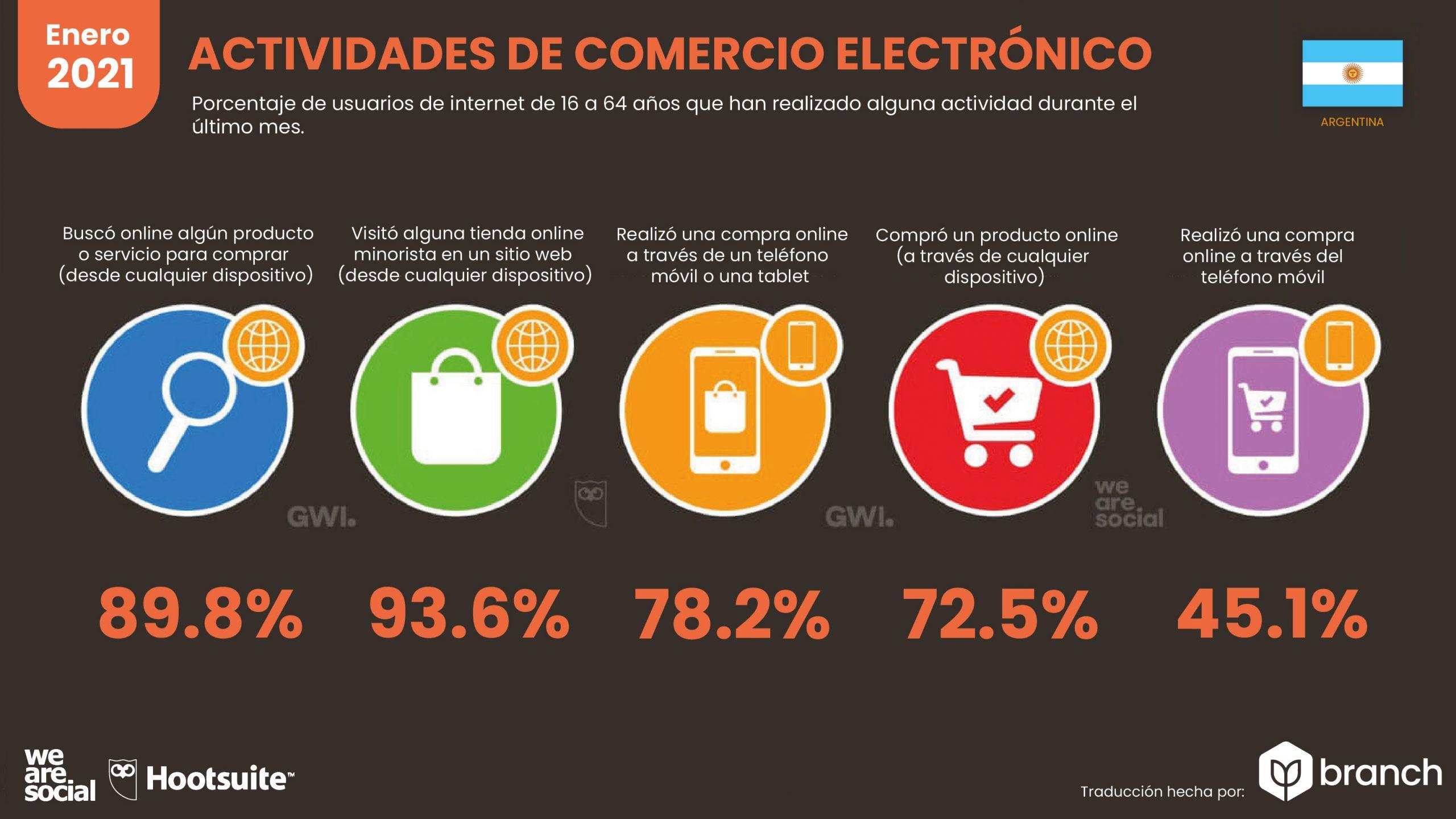 grafico-actividades-de-ecommerce-argentina-2020-2021