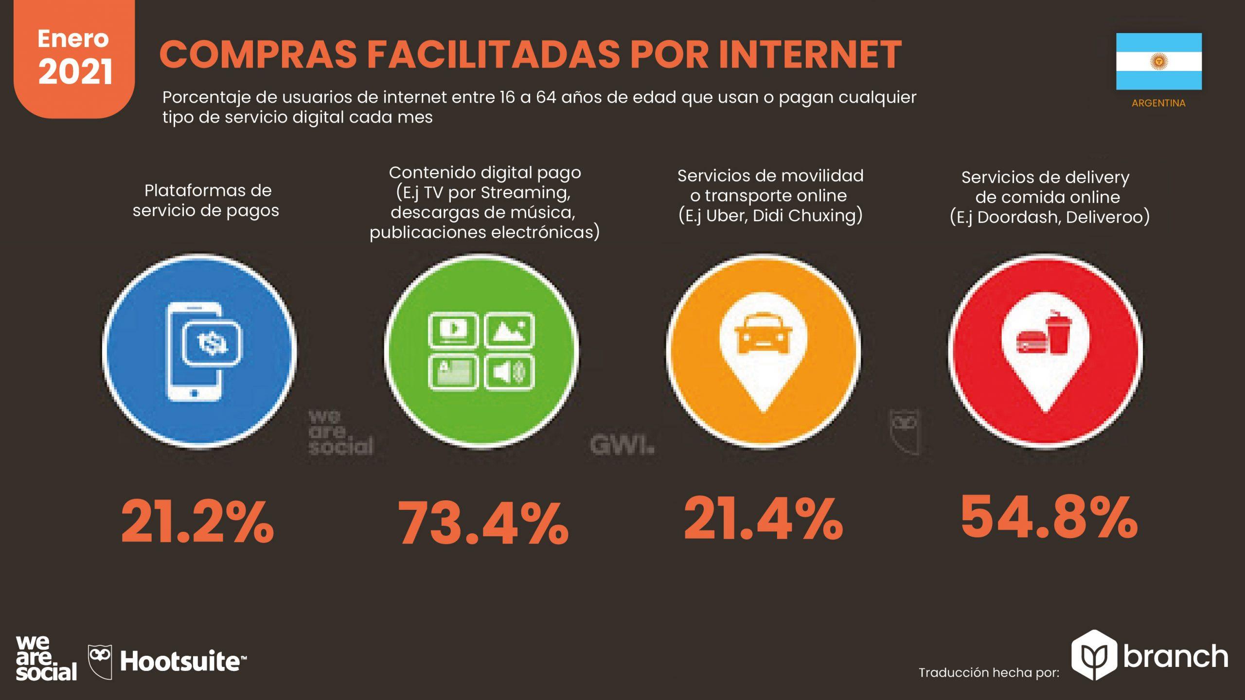 grafico-compras-facilitadas-por-internet-argentina-2020-2021