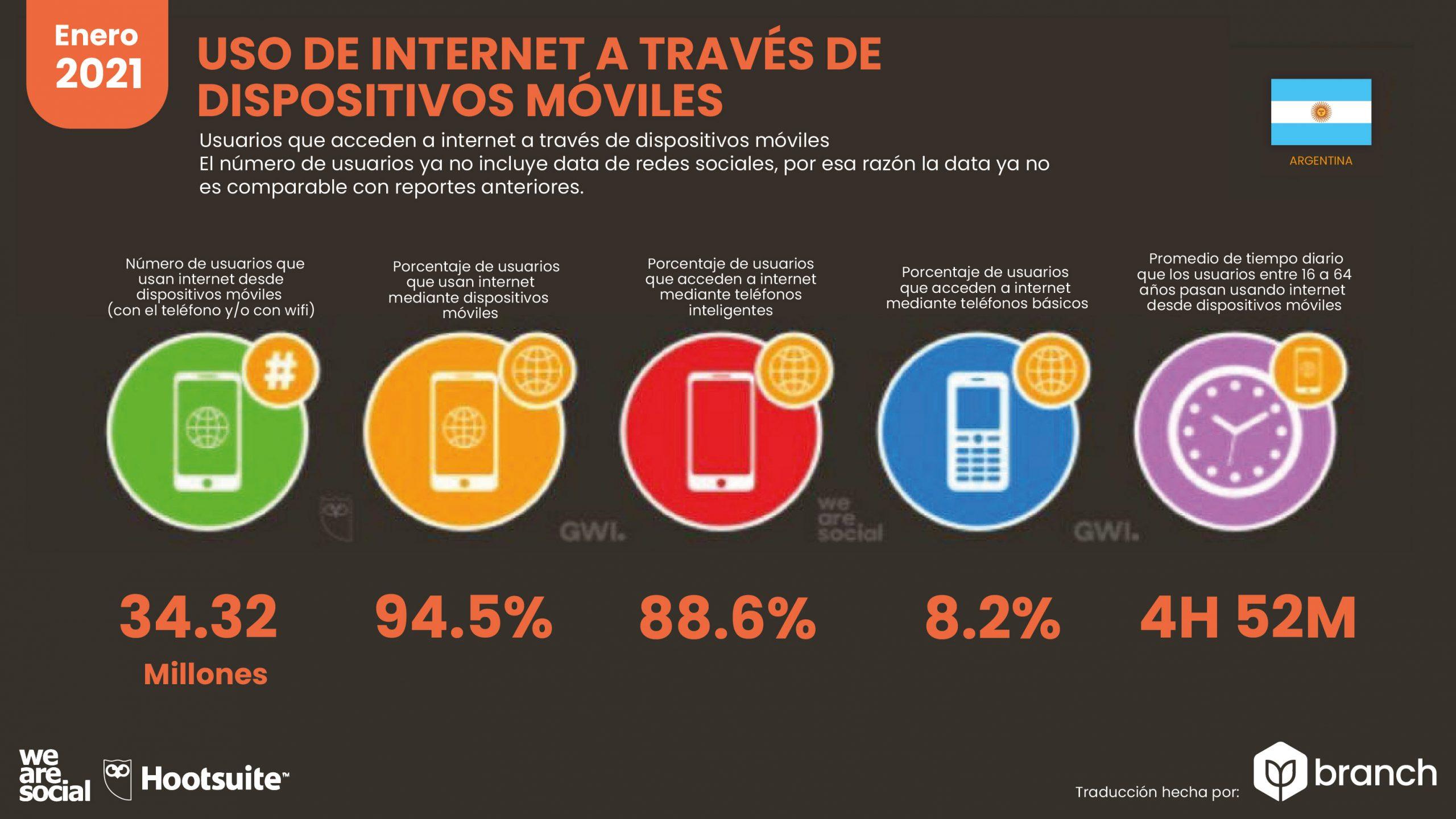 grafico-uso-de-internet-a-traves-de-dispositivo-argentina-2020-2021
