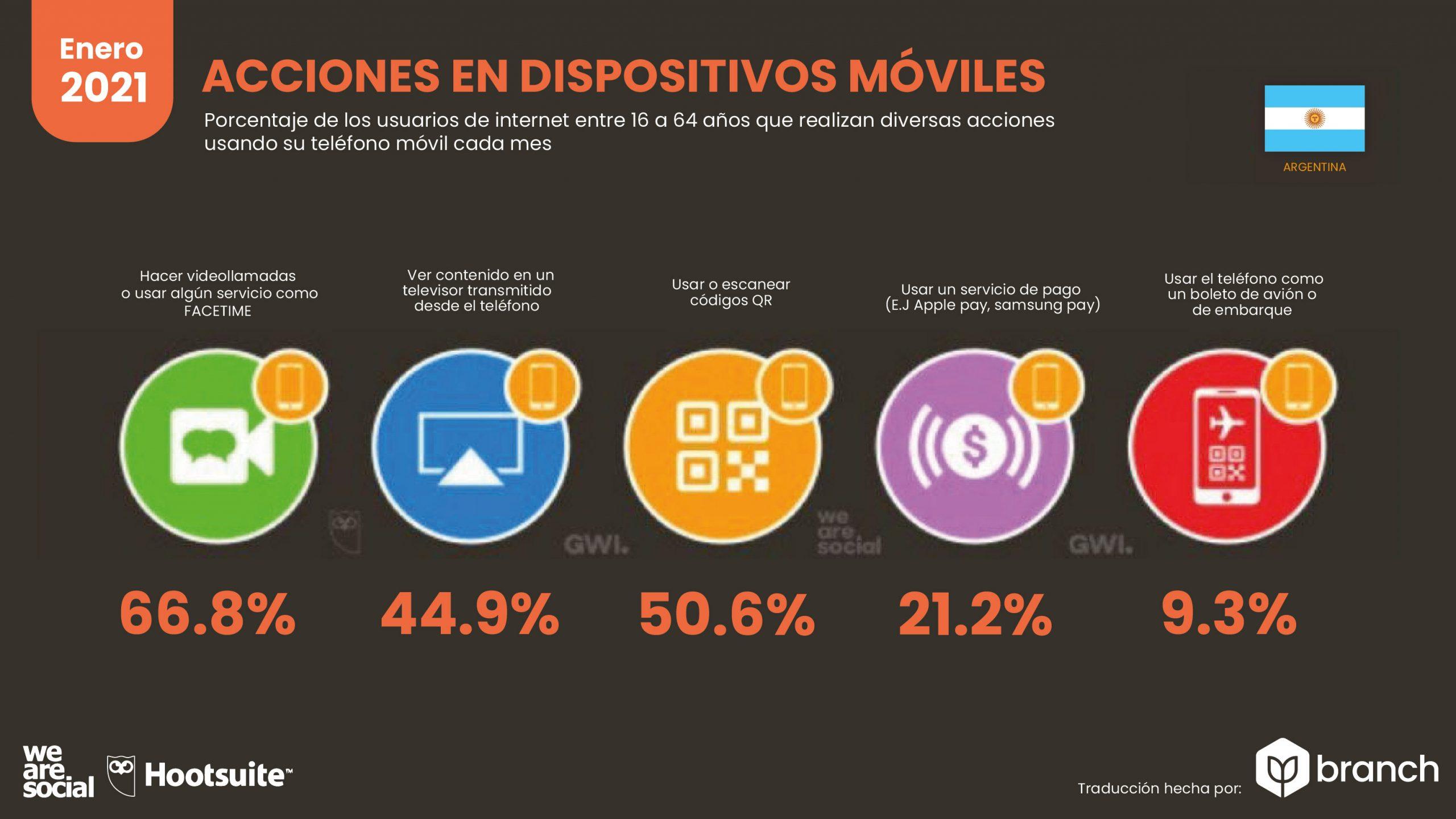 grafico-acciones-en-dispositivos-moviles-argentina-2020-2021