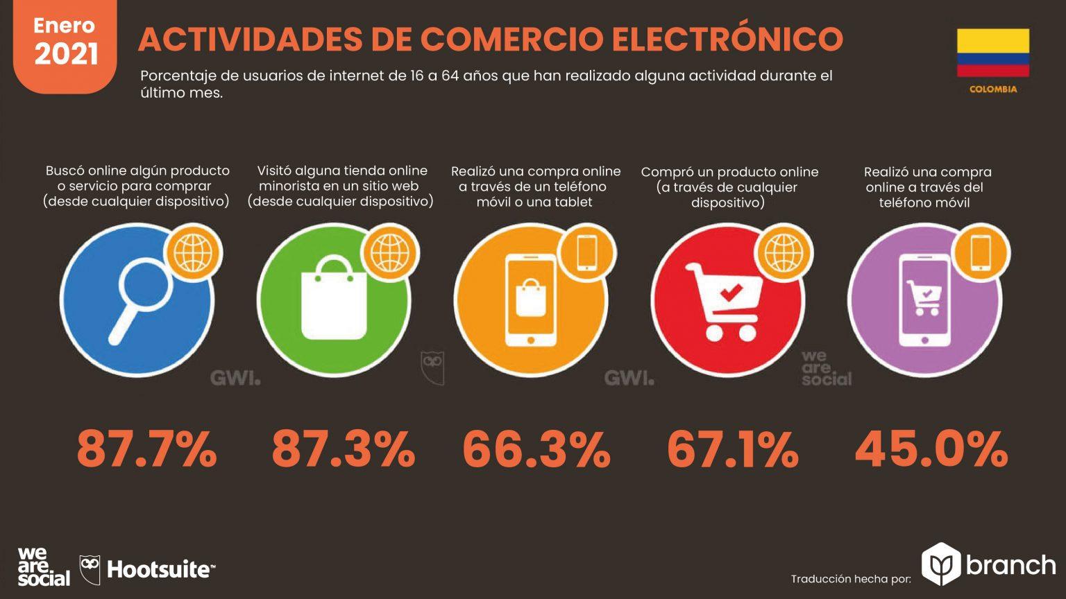 graficos-estadisticas-colombia-ecommerce-2020