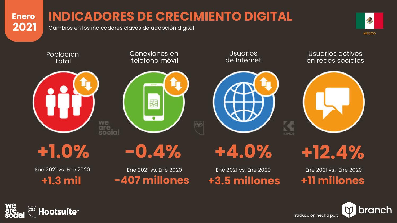 crecimiento-digital-mexico-2020-2021