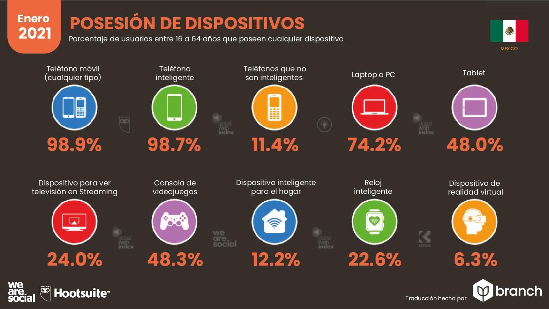 uso-de-dispositivos-moviles-mexico-2020-2021