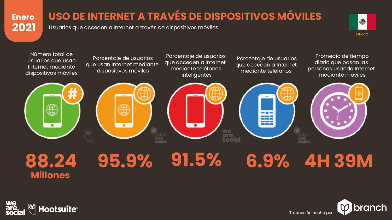 uso-de-internet-a-traves-de-dispositivo-mexico-2020-2021