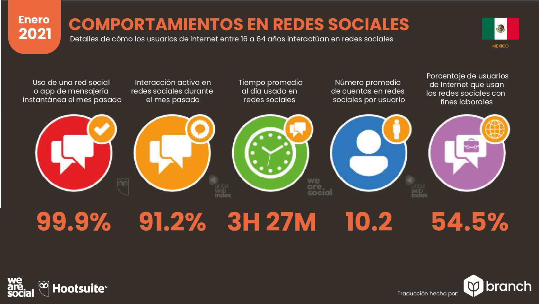 comportamiento-en-redes-sociales-mexico-2020-2021