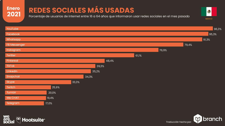 redes-sociales-mas-usadas-en-mexico-2020-2021