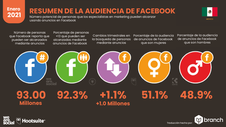 audiencia-de-facebook-en-mexico-2020-2021