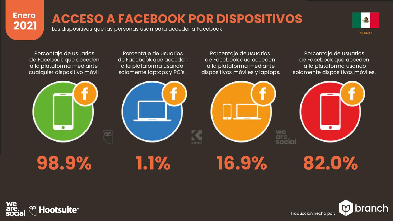 acceso-a-facebook-por-dispositivos-mexico-2020-2021