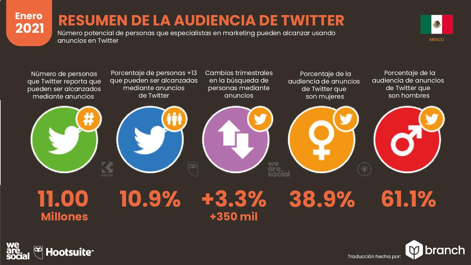audiencia-de-twitter-en-mexico-2020-2021
