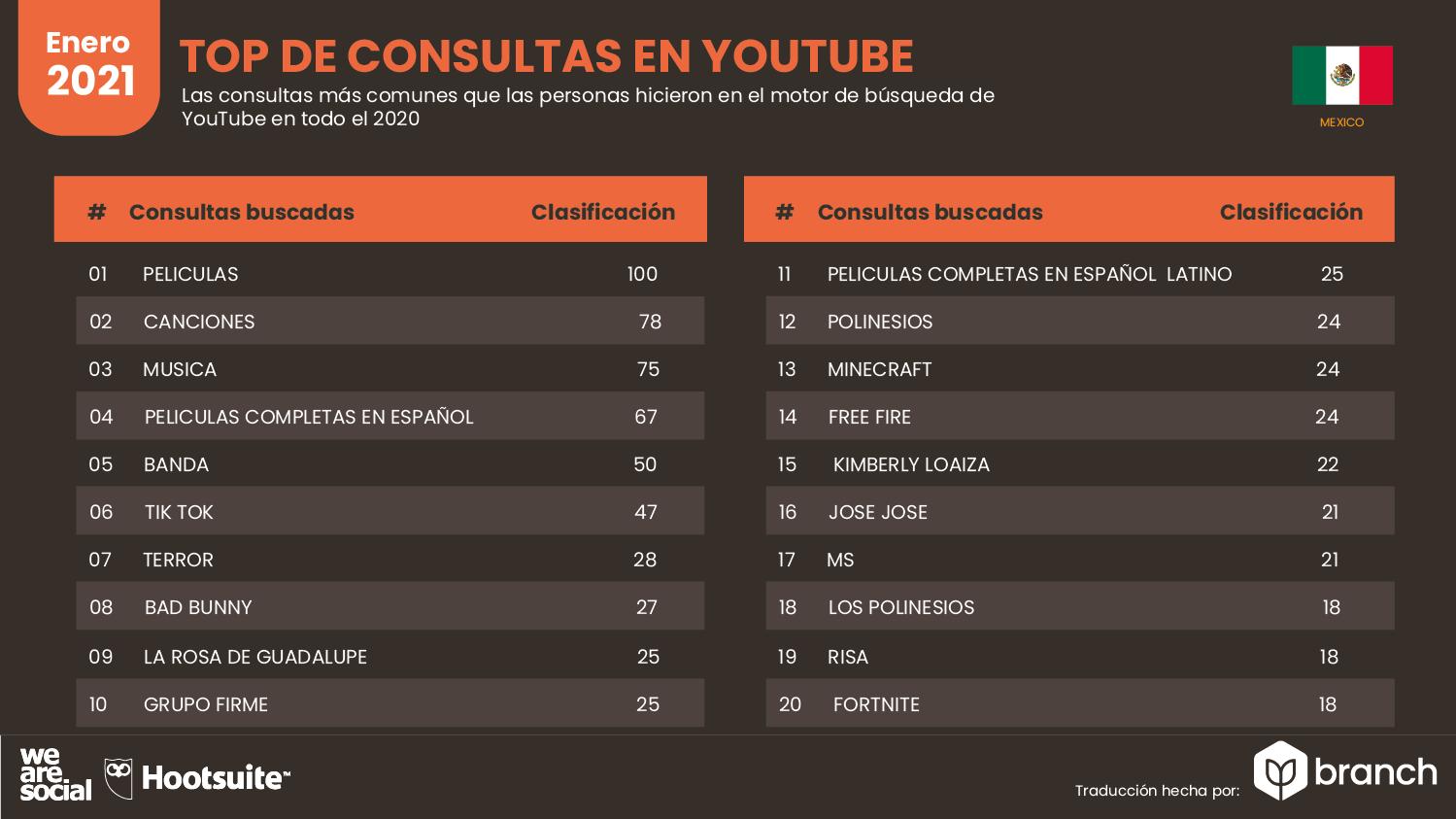 top-de-consultas-en-youtube-mexico-2020-2021