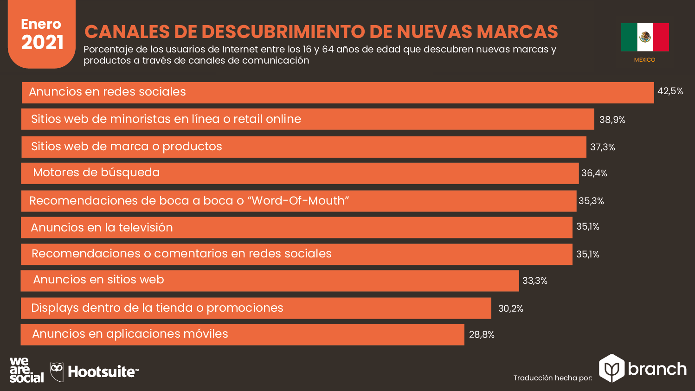 canales-usados-para-descubrir-nuevas-marcas-mexico-2020-2021
