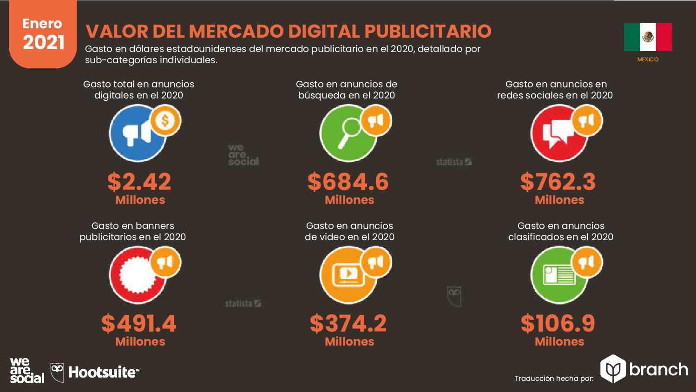 valor-del-mercado-de-publicidad-digital-mexico-2020-2021
