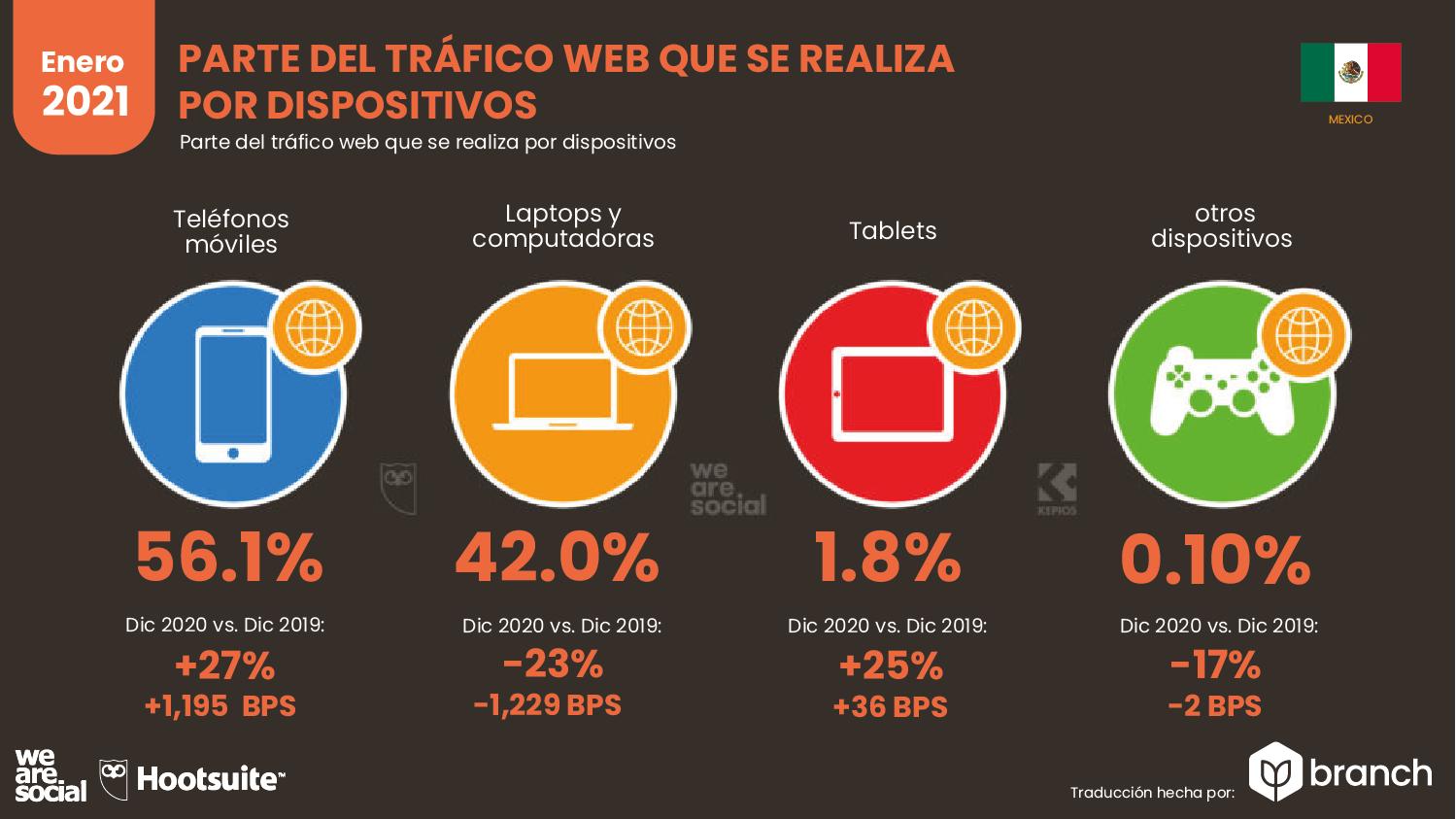 trafico-web-por-dispositivos-mexico-2020-2021