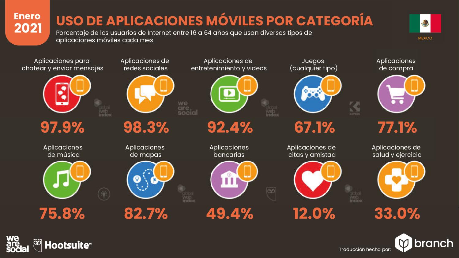 uso-de-aplicaciones-organizadas-por-categoria-mexico-2020-2021