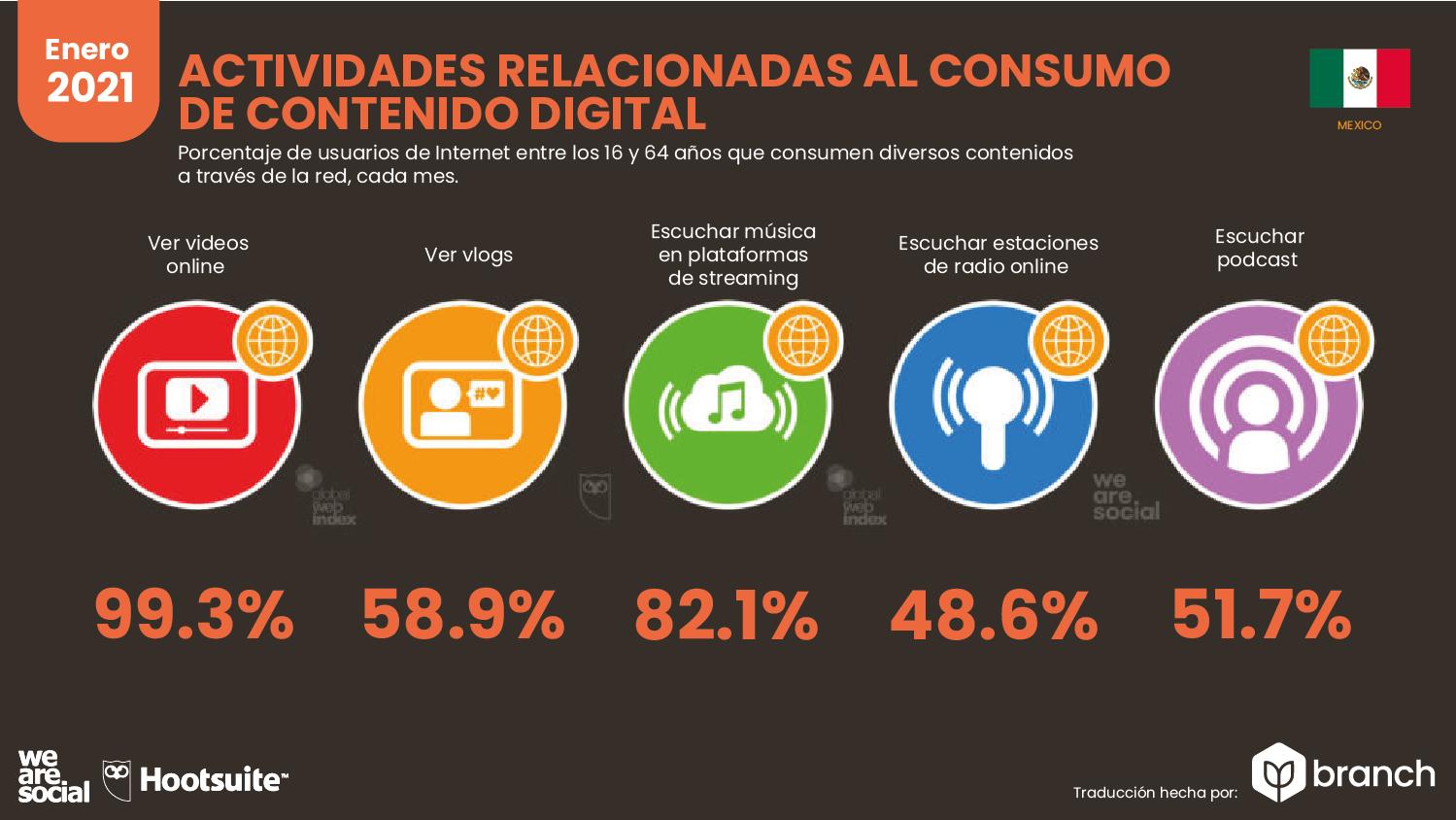 actividades-relacionadas-al-consumo-de-contenido-digital-mexico-2020-2021