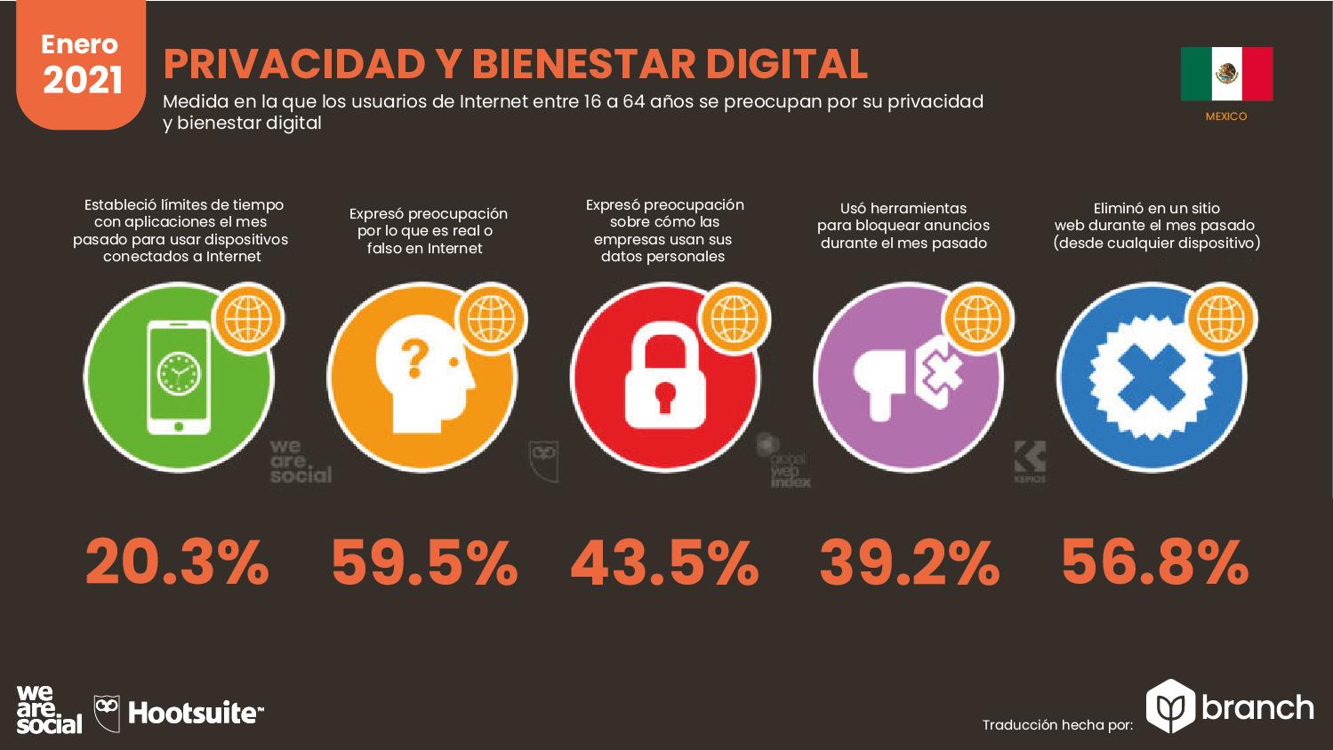 privacidad-y-bienestar-digital-mexico-2020-2021