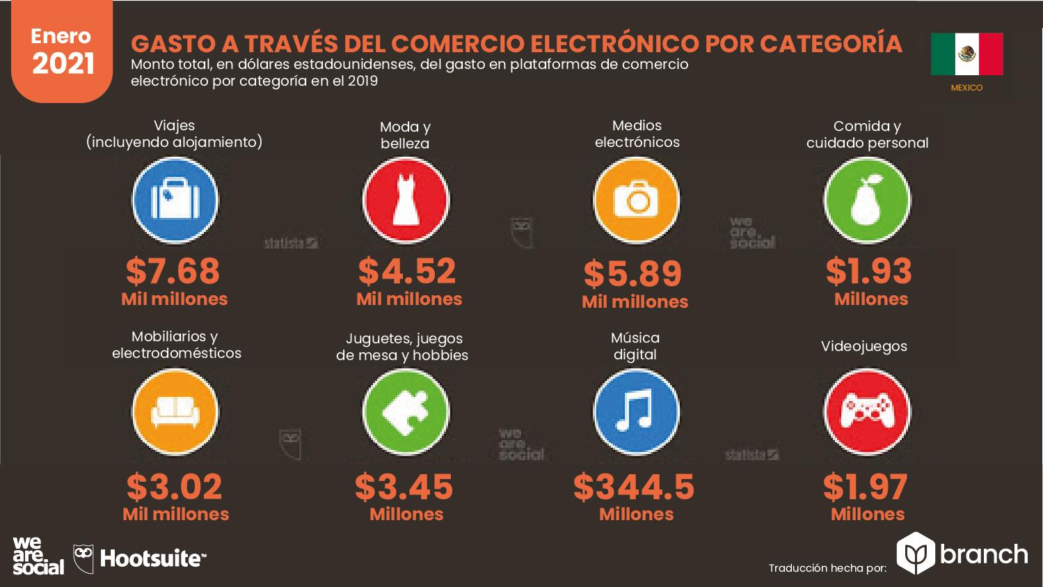gastos-en-compras-ecommerce-mexico-2020-2021