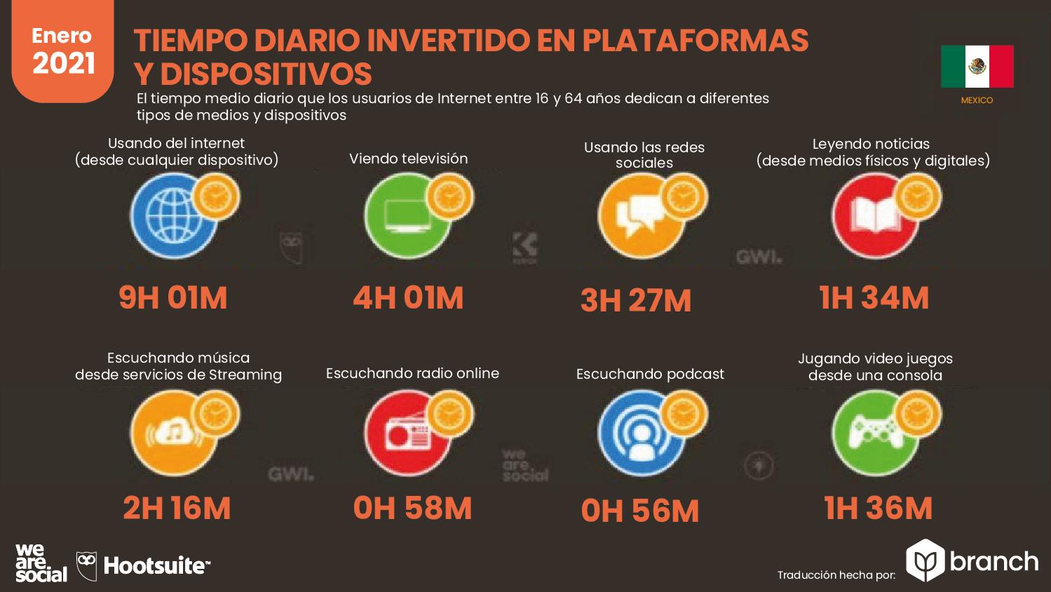 tiempo-invertido-en-plataformas-por-dispositivo-mexico-2020-2021