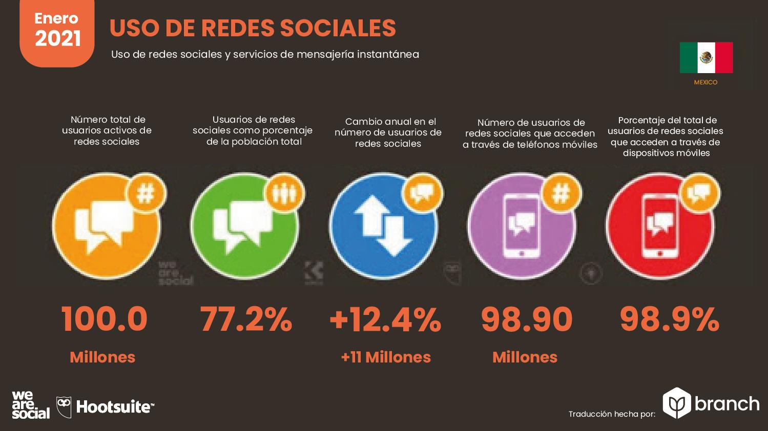 uso-de-redes-sociales-mexico-2020-2021
